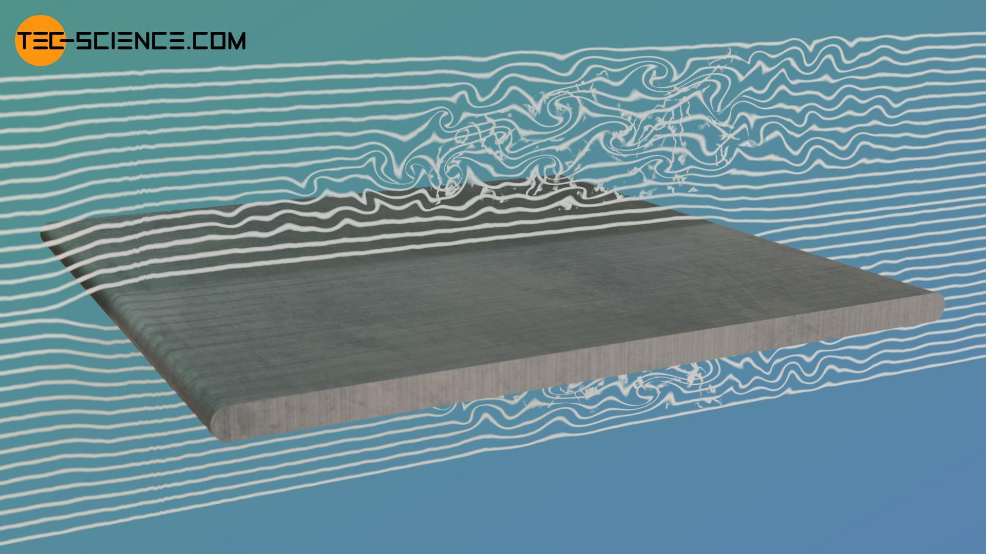 Bahnlinien beim Umströmen einer Platte mit laminar-turbulentem Umschlag