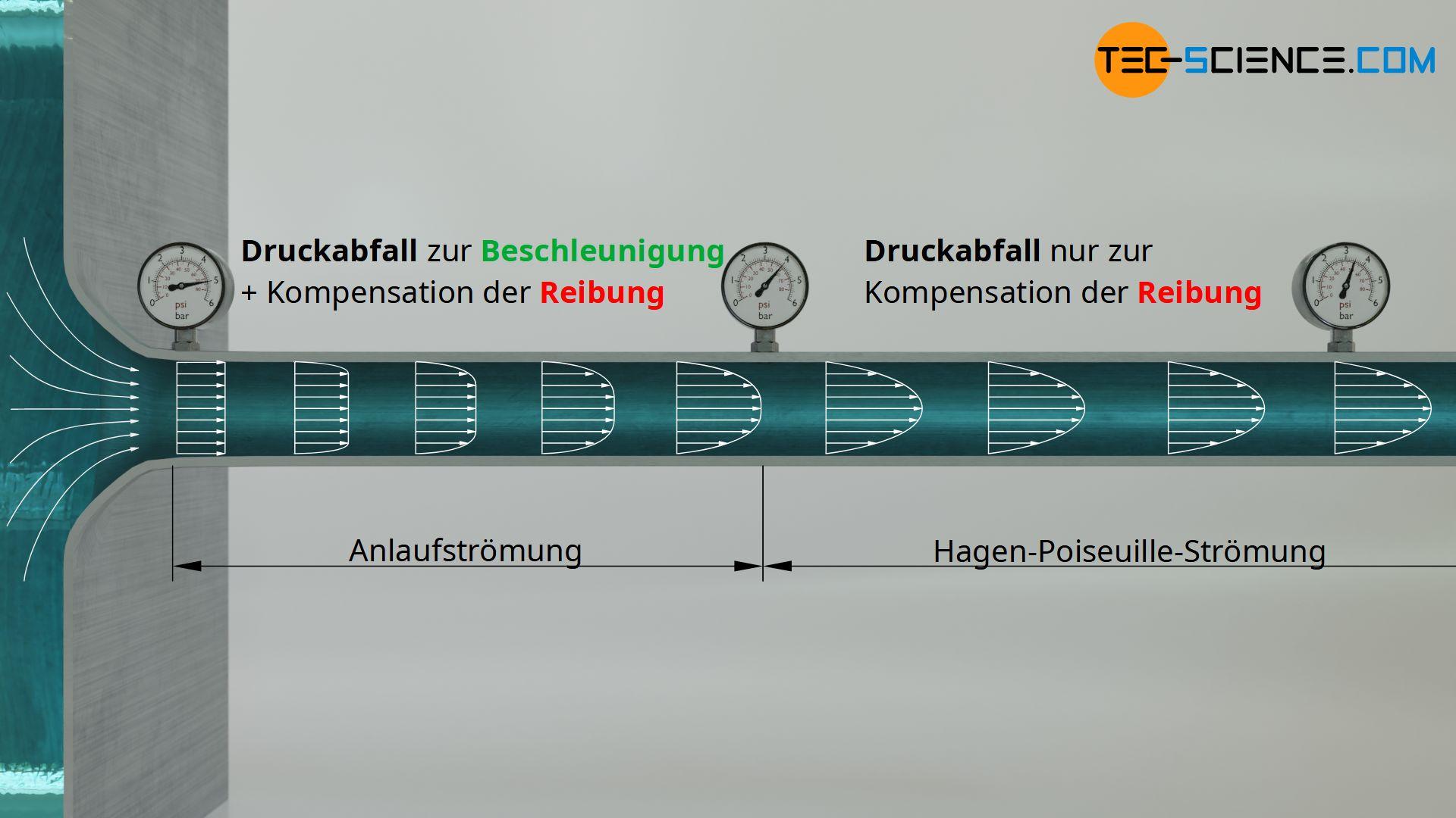 Anlaufströmung und Hagen-Poiseuille-Strömung
