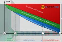 Aufteilung des Druckabfalls auf verschiedene Ursachen