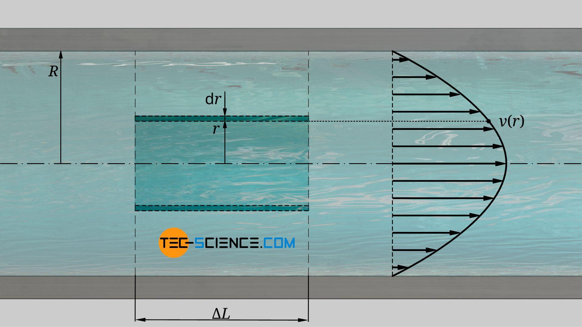 Kinetische Energie der Strömung in einem Rohrabschnitt