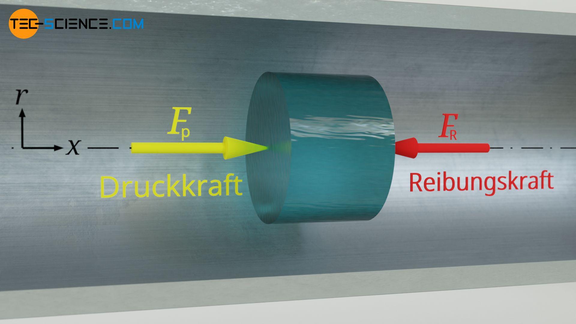 Kräftegleichgewicht zwischen Druckkraft und Reibungskraft im stationären Fall