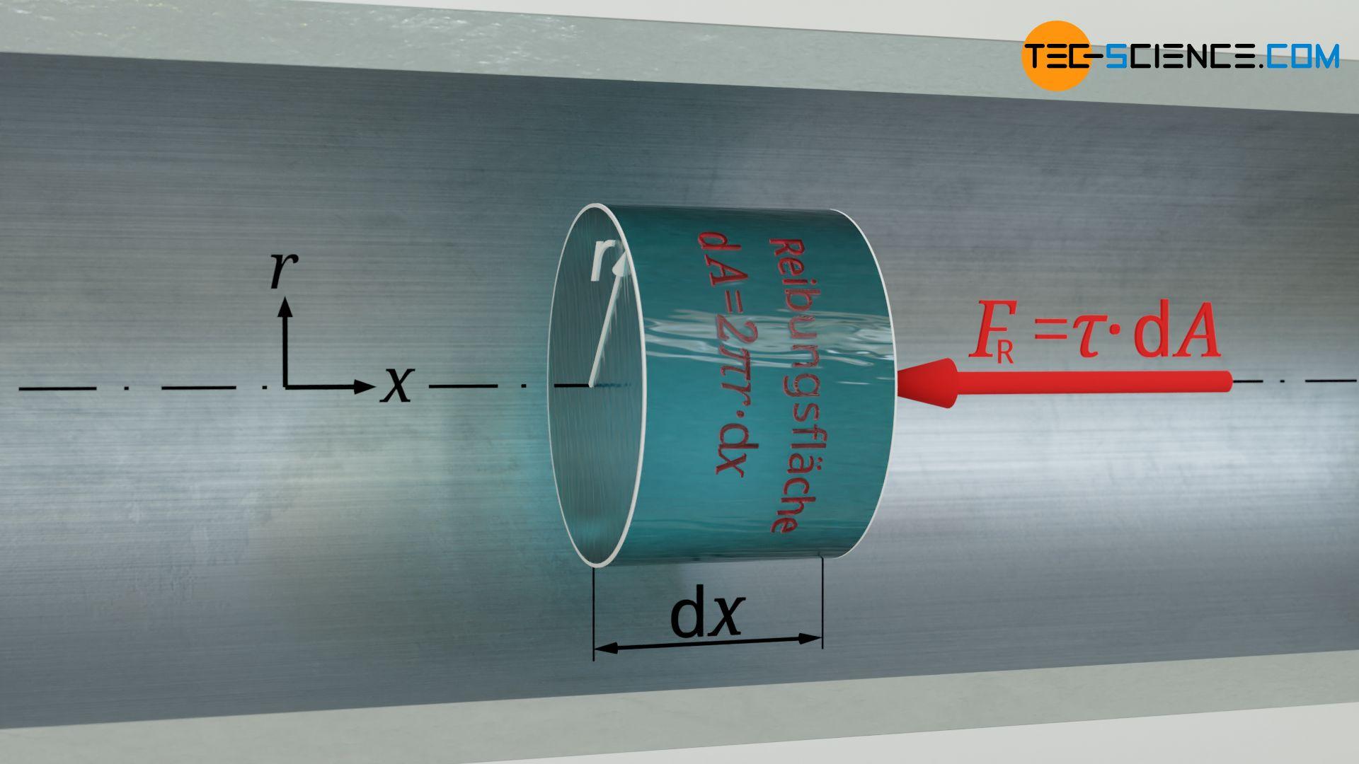 Wirkende Reibungskraft am Volumenelement