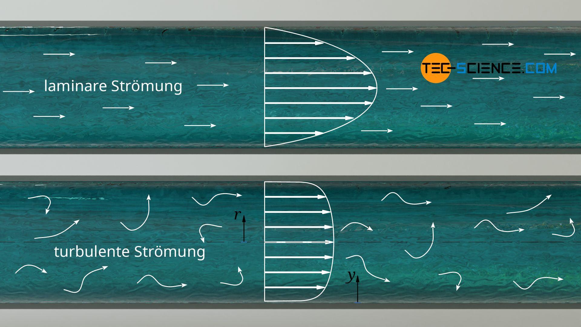 Geschwindigkeitsprofil bei laminarer und turbulenter Rohrströmung