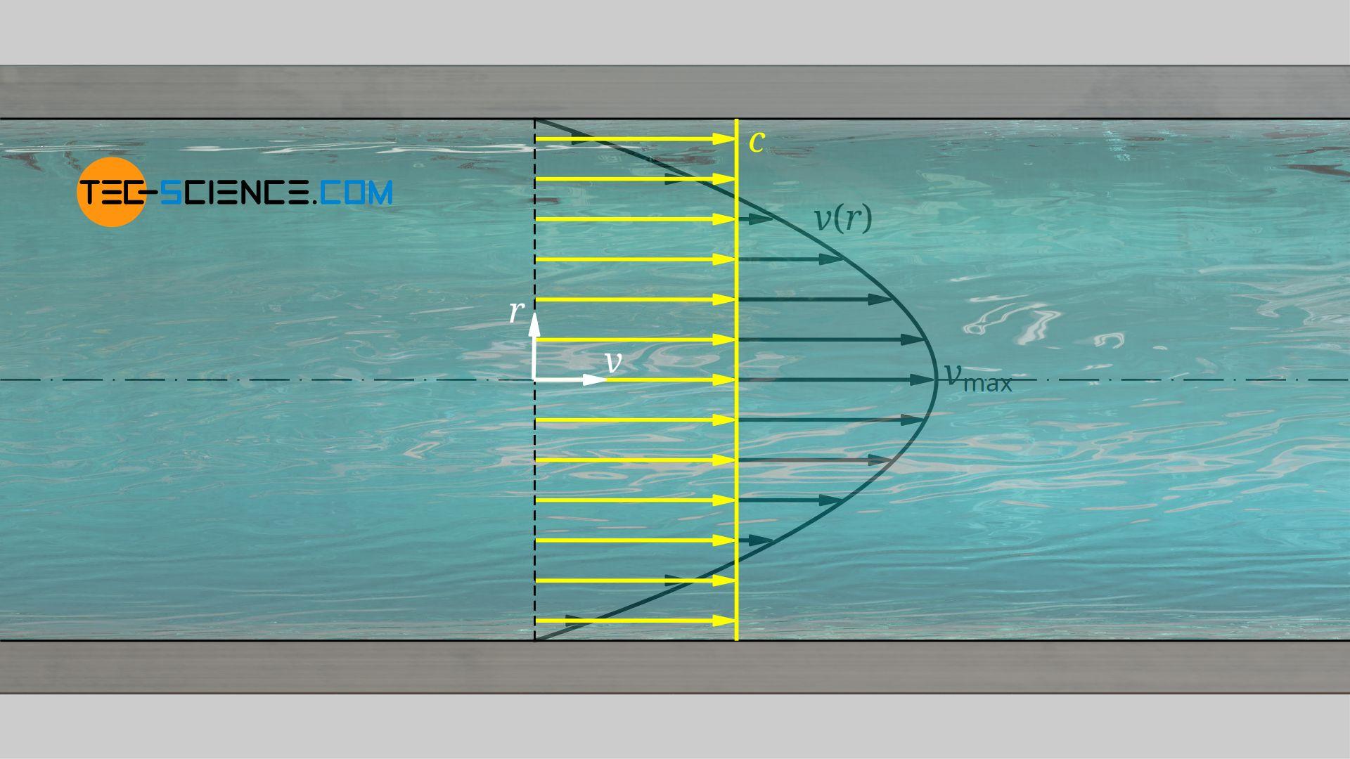 Parabelförmiges Geschwindigkeitsprofil und mittlere Strömungsgeschwindigkeit einer Hagen-Poiseuille Strömung