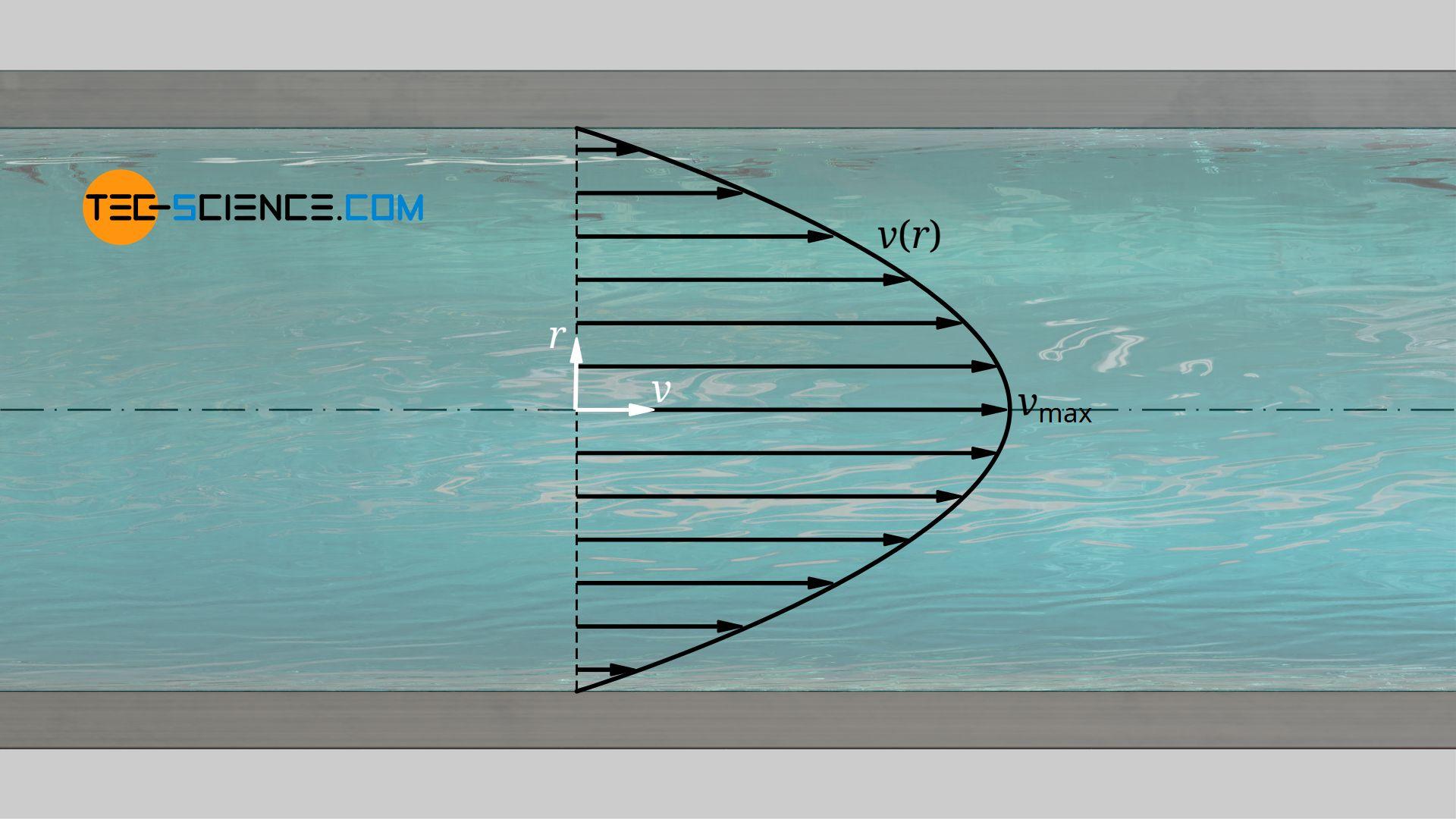 Parabelförmiges Geschwindigkeitsprofil der Hagen-Poiseuille Strömung