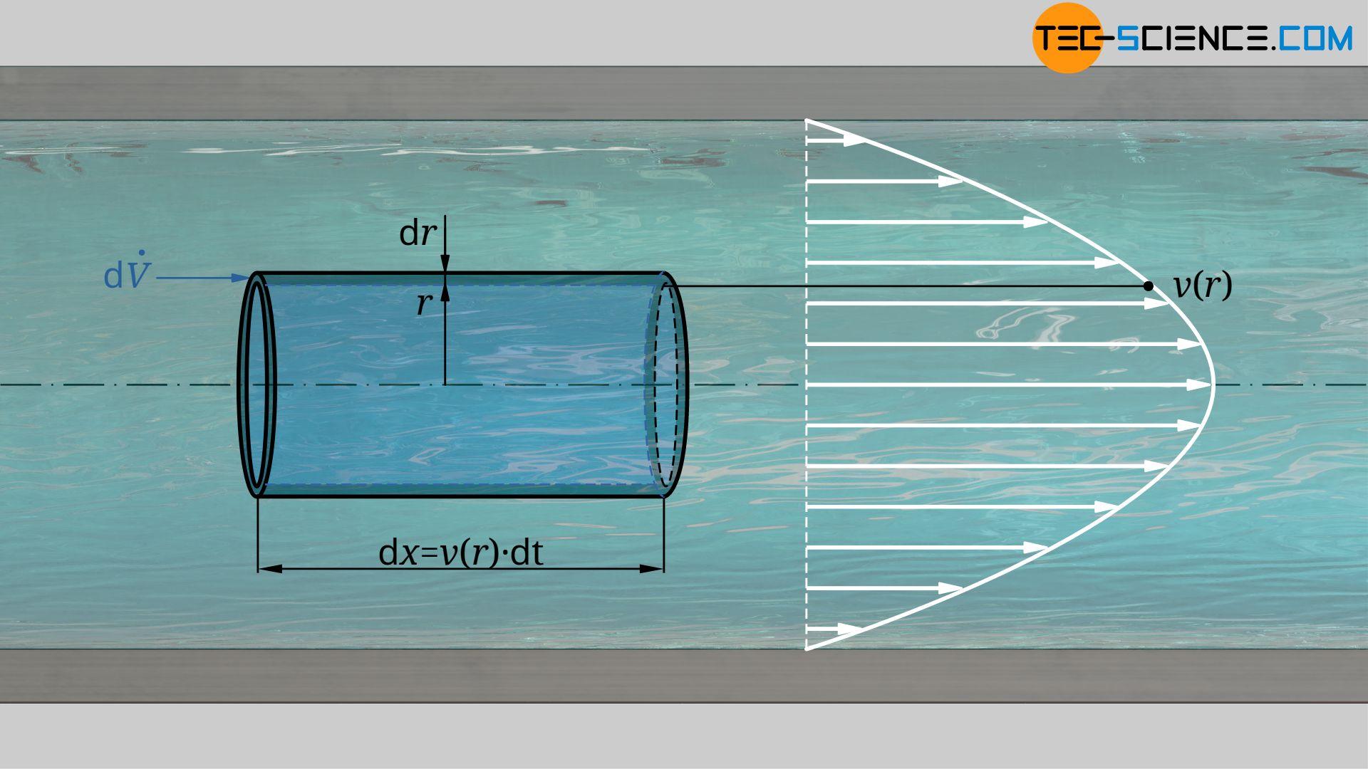 Abbildung: Herleitung des Volumenstroms einer Hagen-Poiseuille Strömung