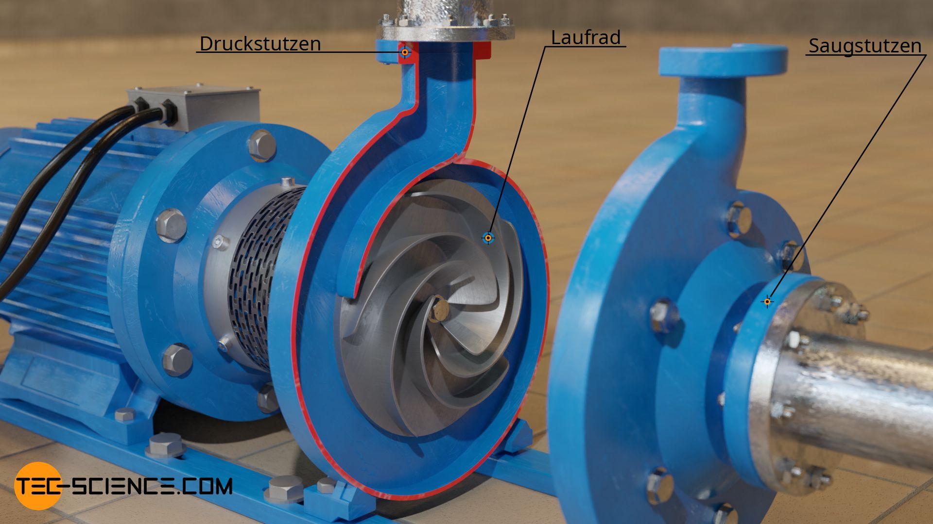 Aufbau einer Radial-Kreiselpumpe (vereinfacht)