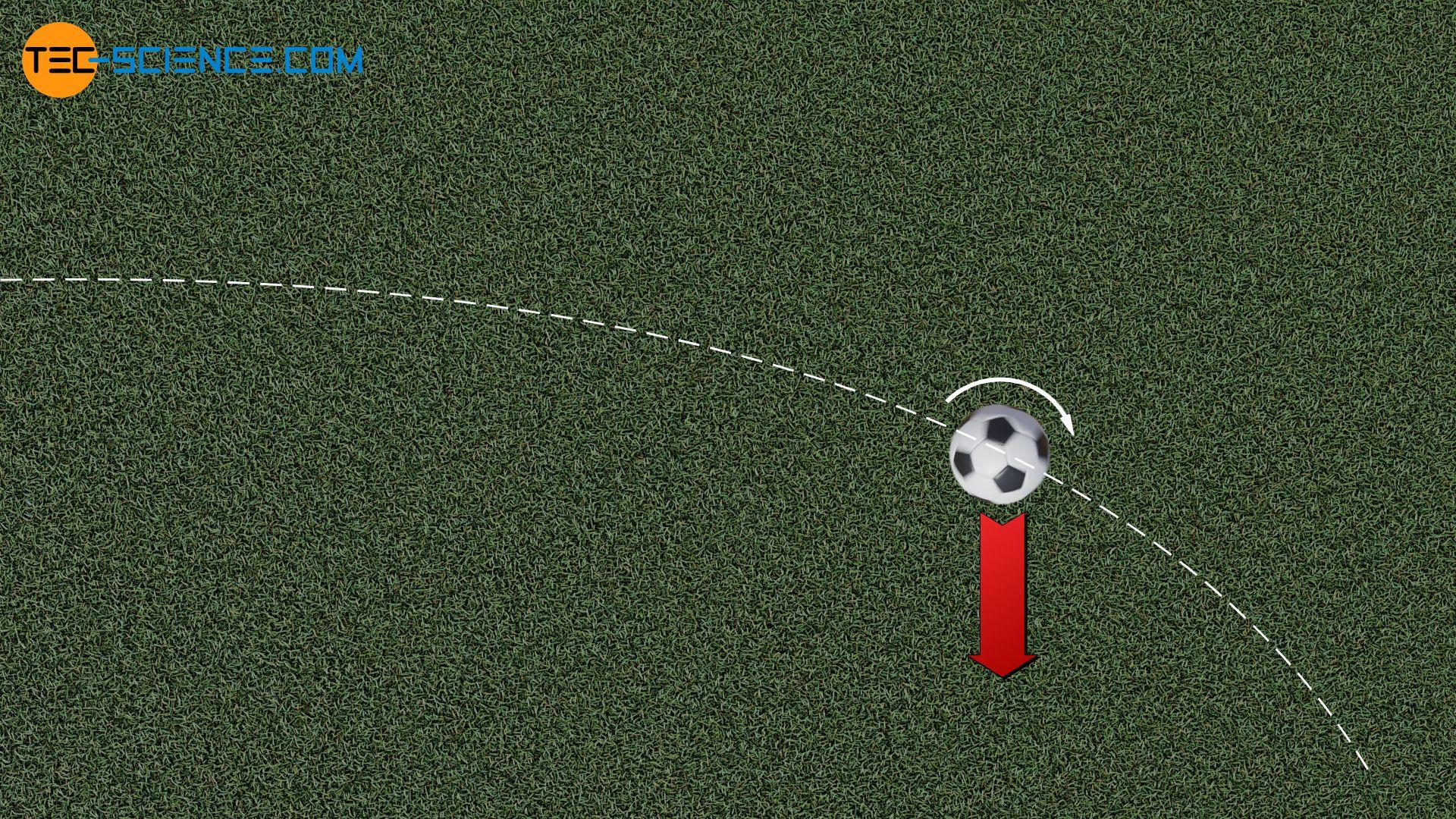 Magnus-Effekt beim Flanken eines Fußballs