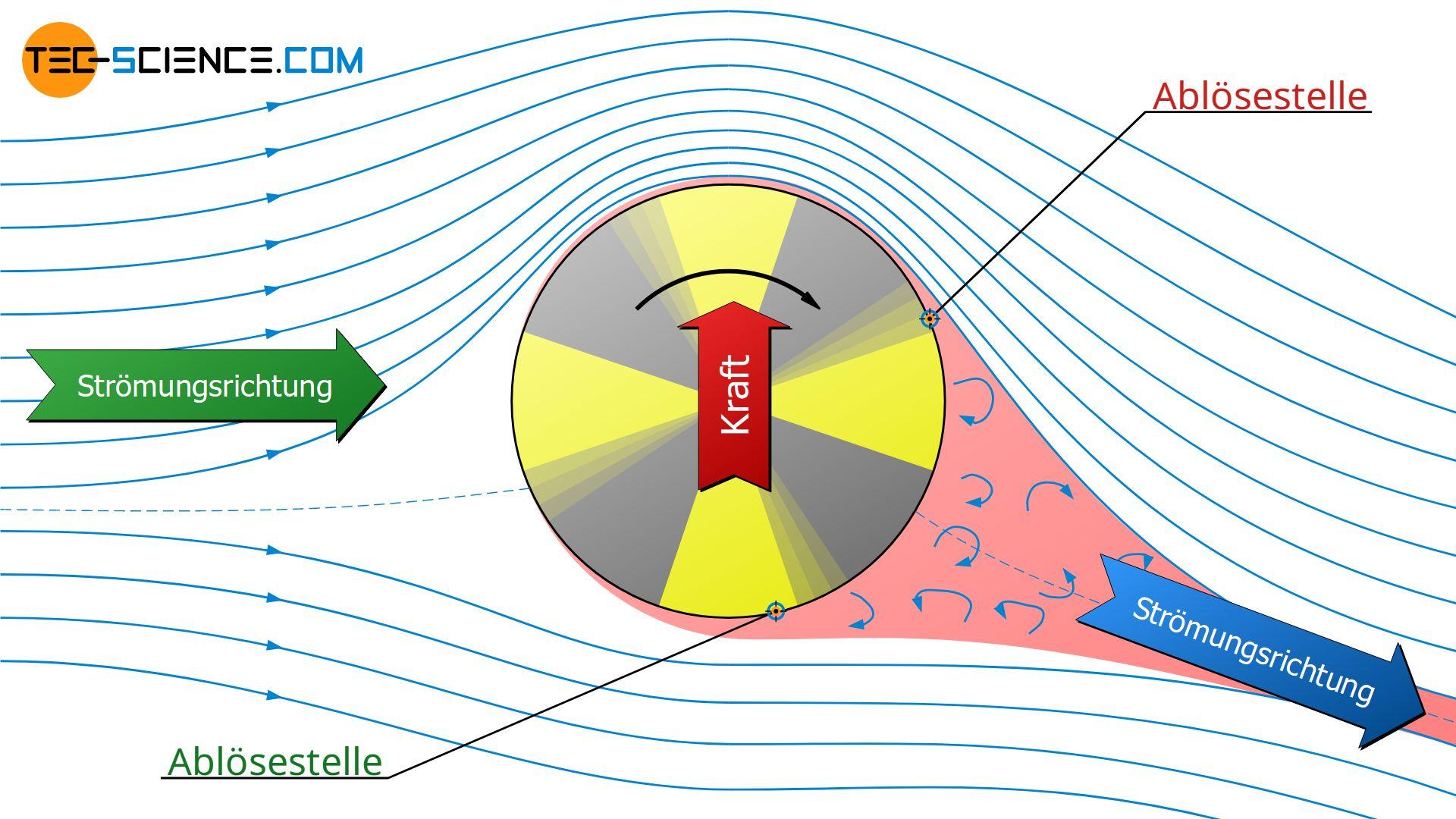 Strömungsablösung an einem rotierenden Zylinder in einem bewegten Fluid