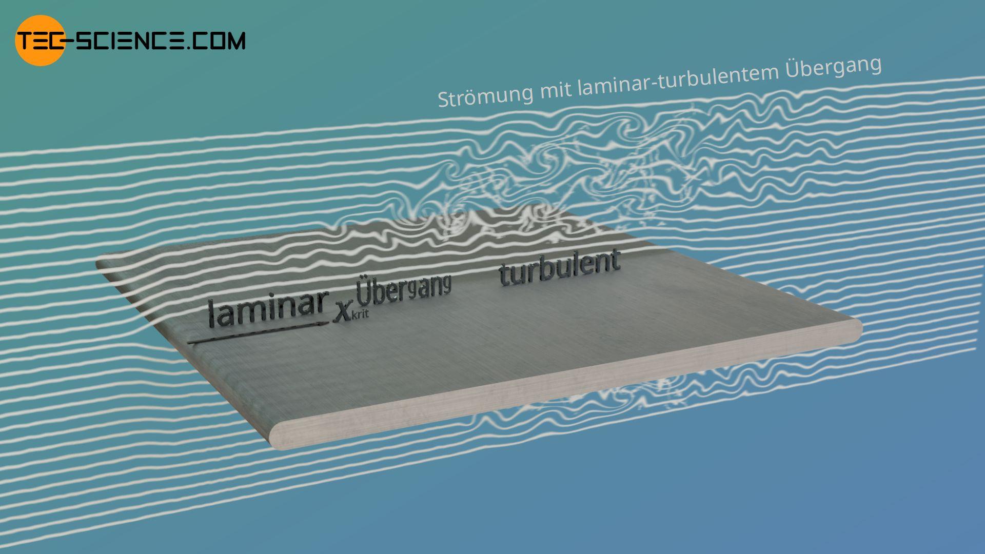 Konvektive Wärmeübertragung an einer flachen Platte mit laminar-turbulenter Strömung