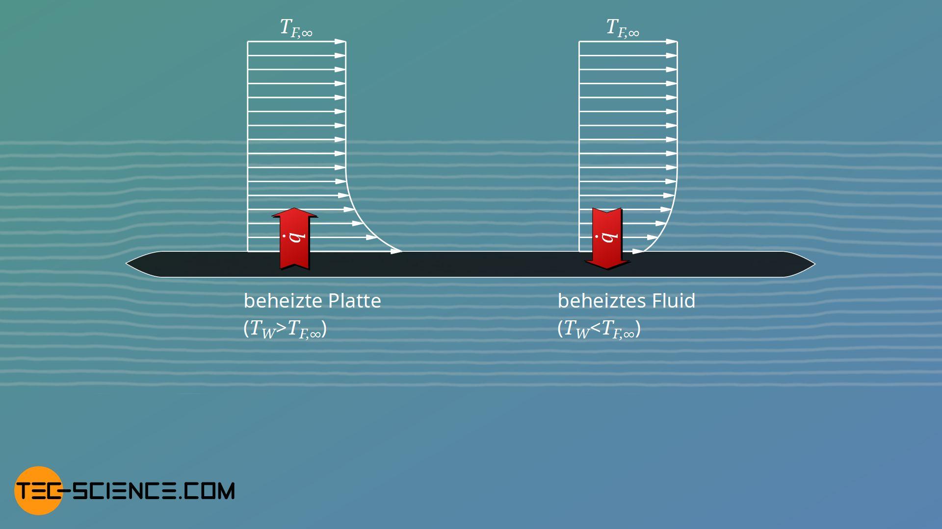 Einfluss der Wärmestromrichtung auf den Temperaturverlauf