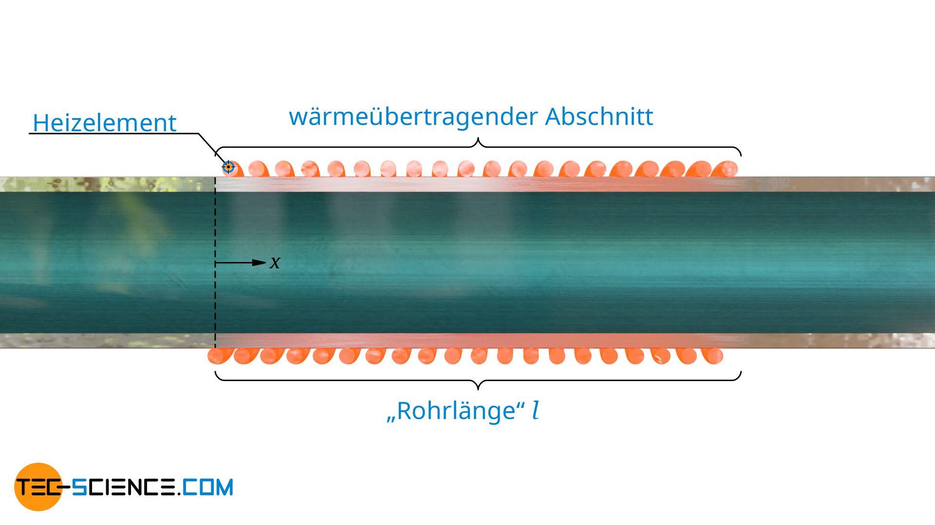 Rohrlänge als wärmeübertragender Abschnitt