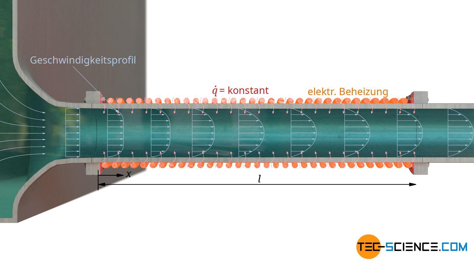 Konvektiver Wärmeübergang bei hydrodynamisch nicht ausgebildeter Strömung und konstanter Wärmestromdichte