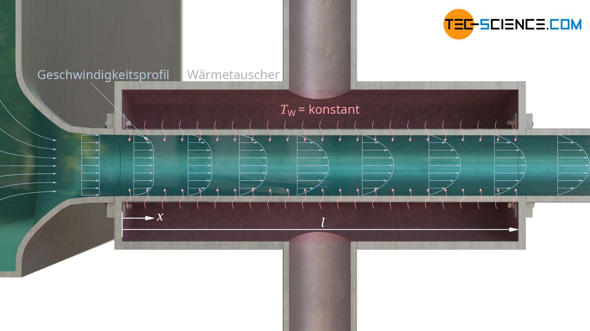 Konvektiver Wärmeübergang bei hydrodynamisch nicht ausgebildeter Strömung und konstanter Wandtemperatur