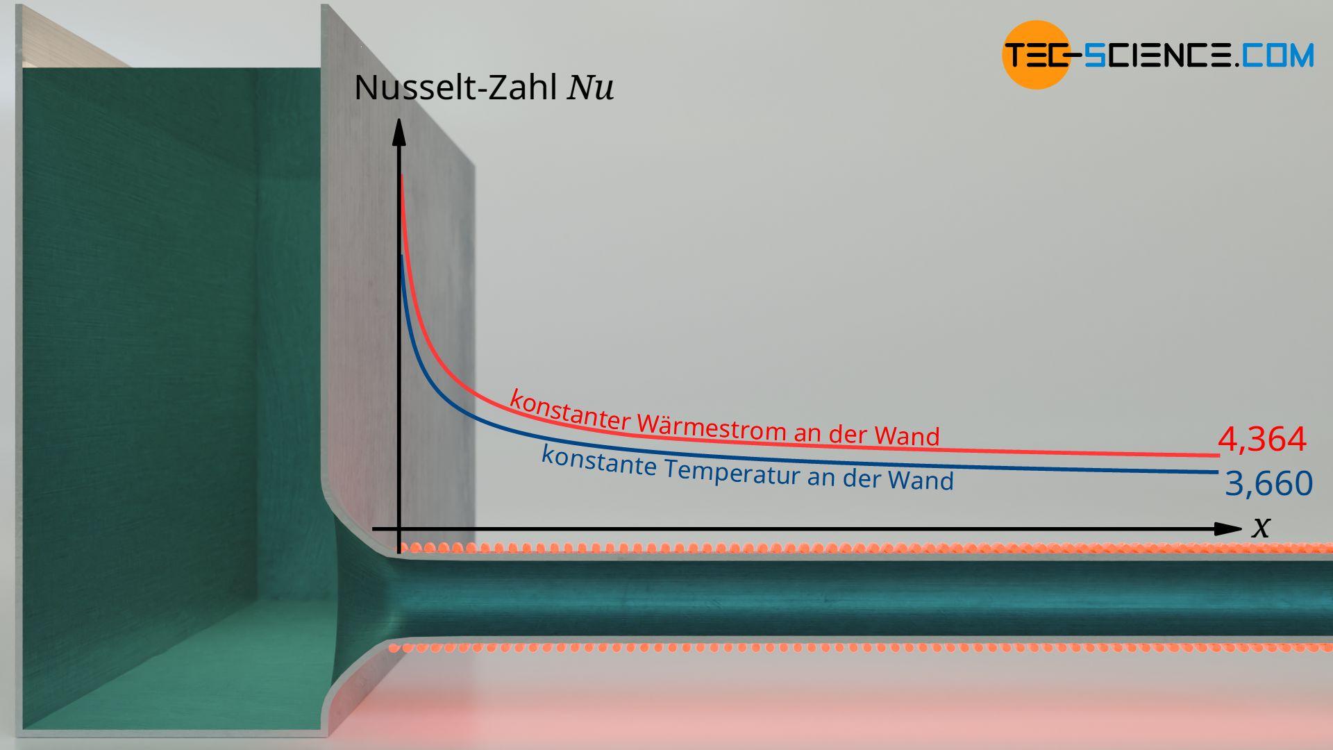 Grenzwerte (Asymptoten) der Nusselt-Zahlen für Rohrströmungen mit konstanter Wärmestromdichte oder konstanter Wandtemperatur