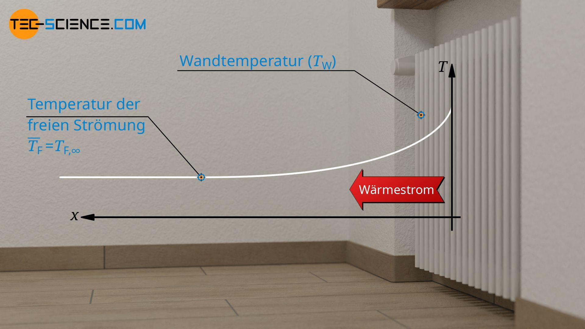 Definition der Fluidtemperatur für umströmte Körper