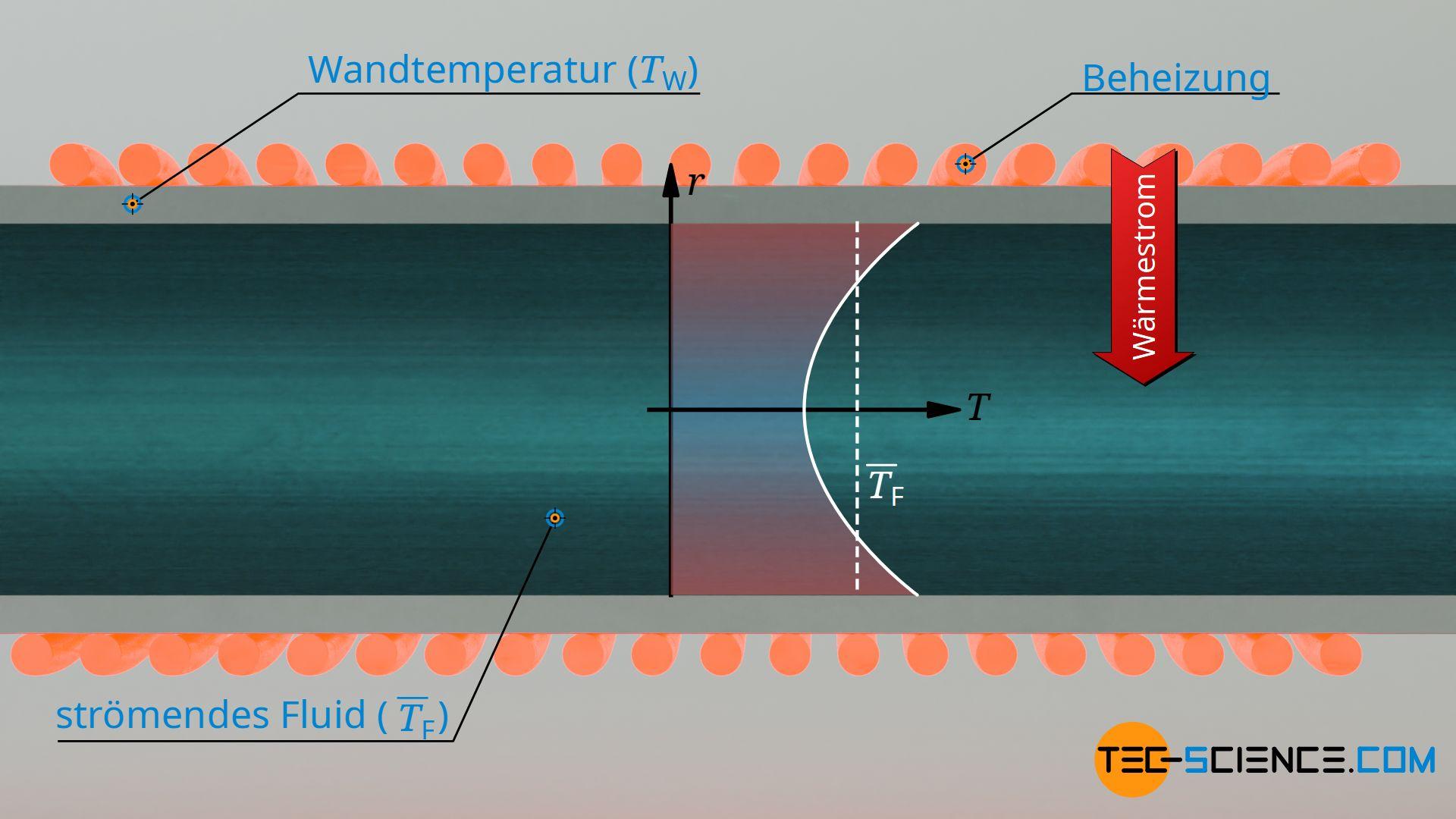 Konvektiver Wärmeübergang am Beispiel eines beheizten Rohres