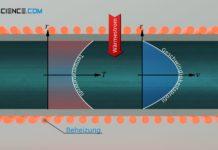 Konvektiver Wärmetransport zwischen einem erwärmten Rohr und einem hindurch strömenden Fluid