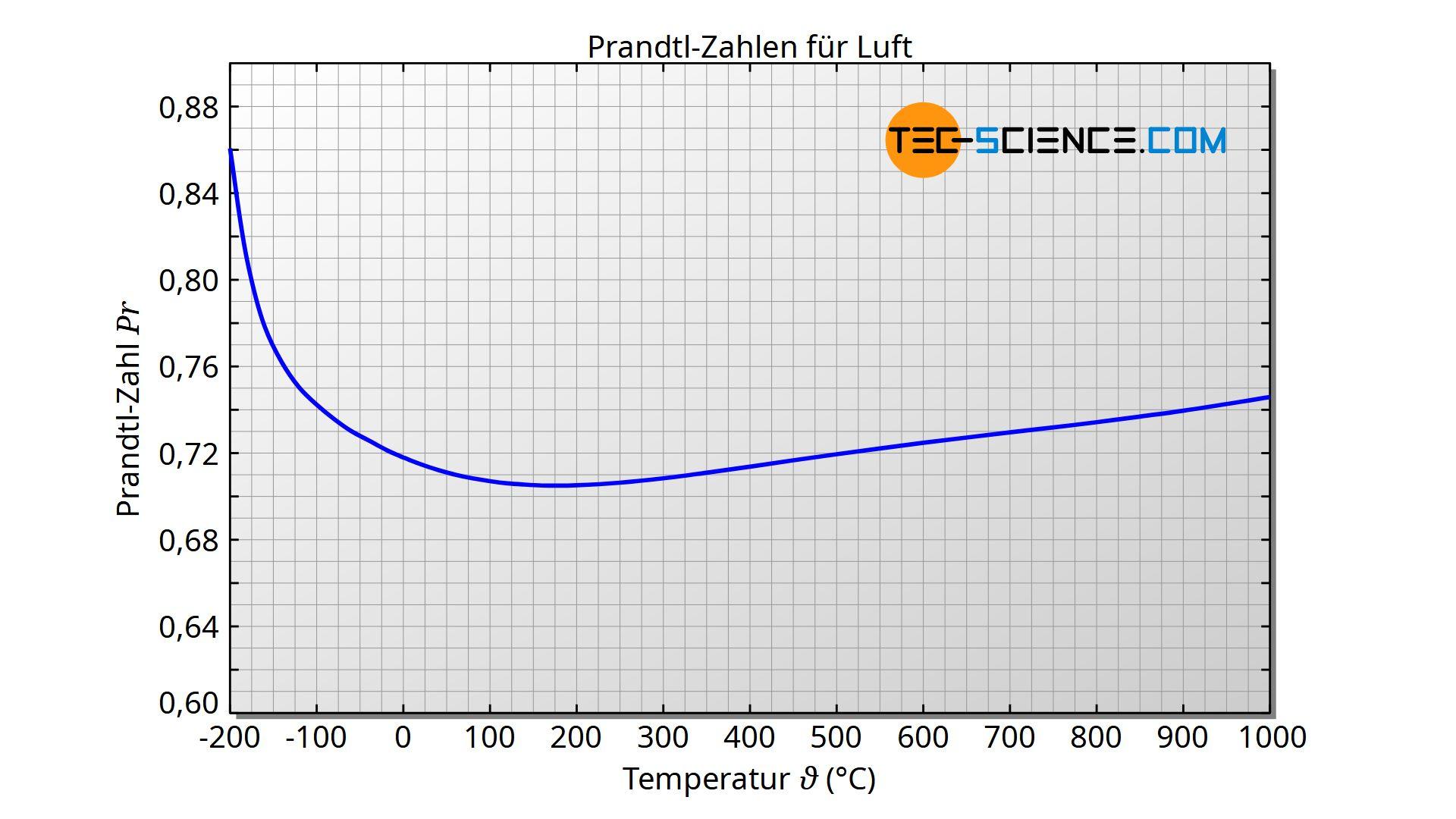 Prandtl-Zahlen für Luft in Abhängigkeit der Temperatur