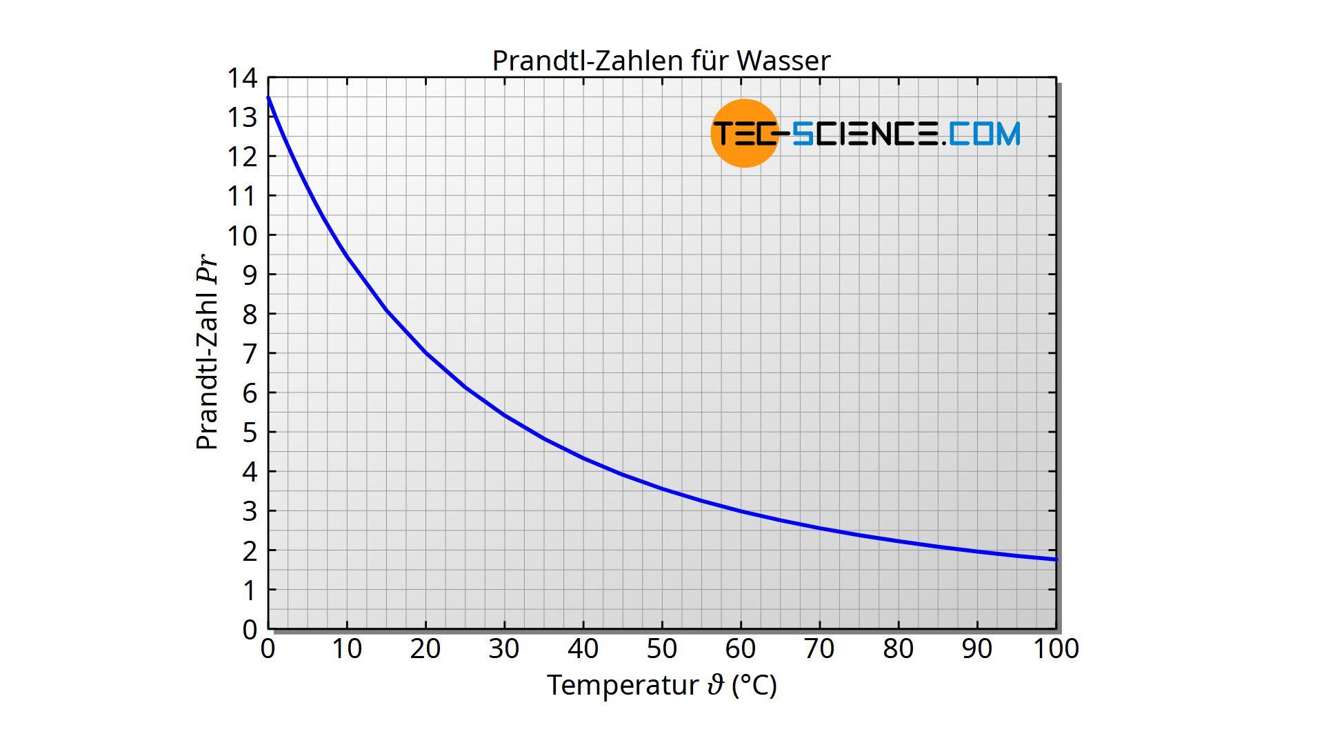 Prandtl-Zahlen für Wasser in Abhängigkeit der Temperatur
