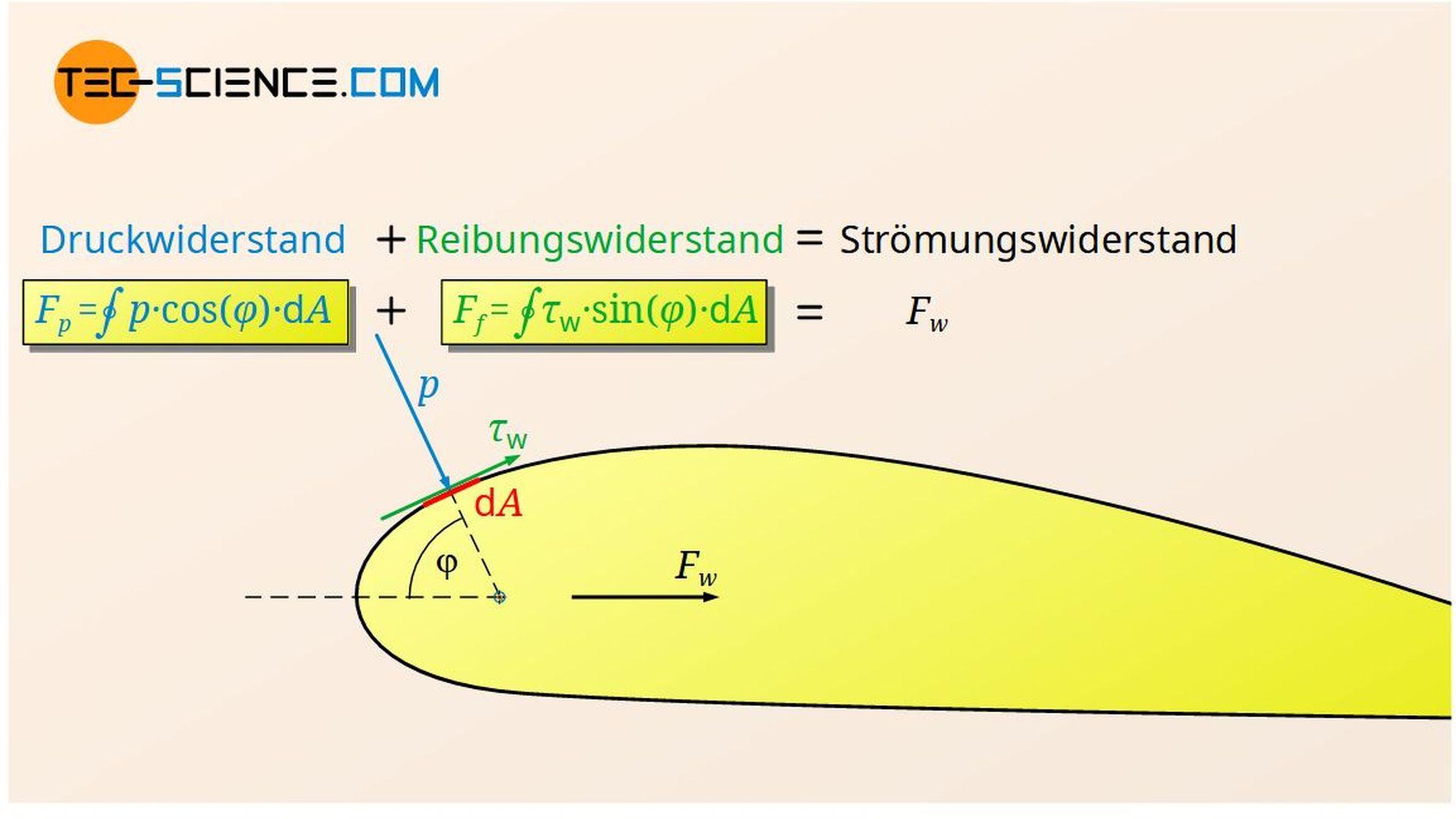 Zusammenhang zwischen Strömungswiderstand, Druckwiderstand und Reibungswiderstand