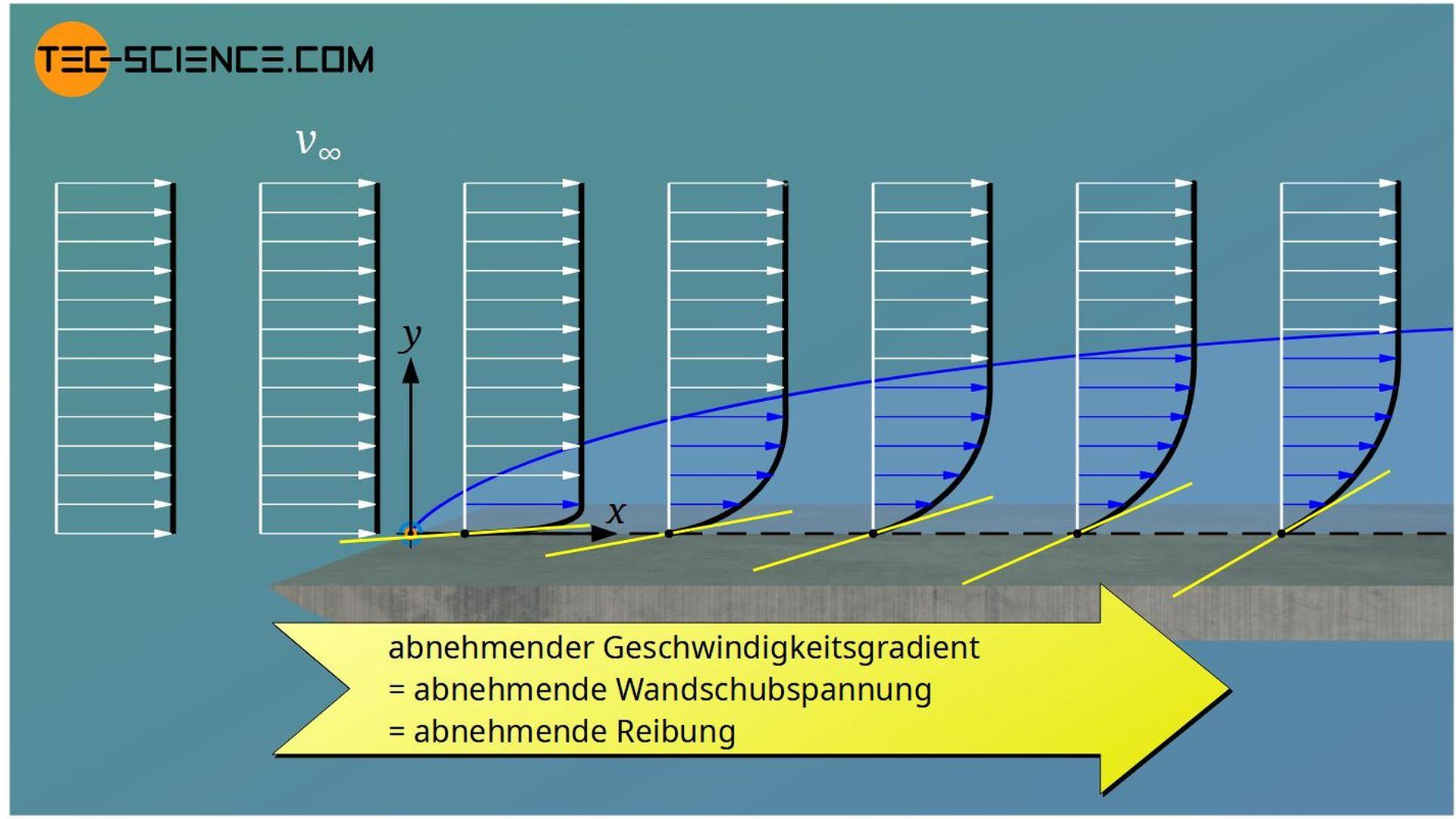 Abnahme des Reibungsbeiwerts entlang einer Oberfläche