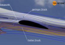 Beschleunigung der Luft beim Umströmen einer Tragfläche und die damit verbundene Druckabnahme