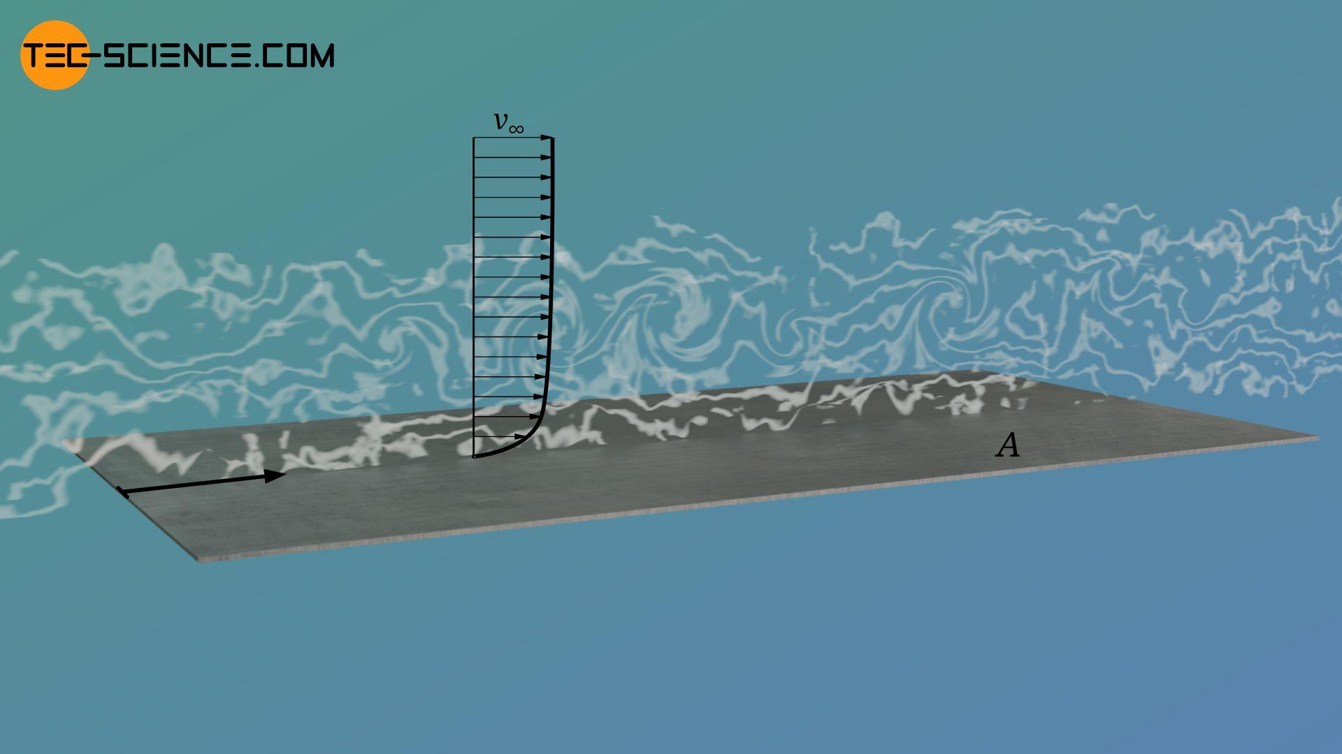 Reibungswiderstand (Schubspannungswiderstand) einer turbulent überströmten Platte