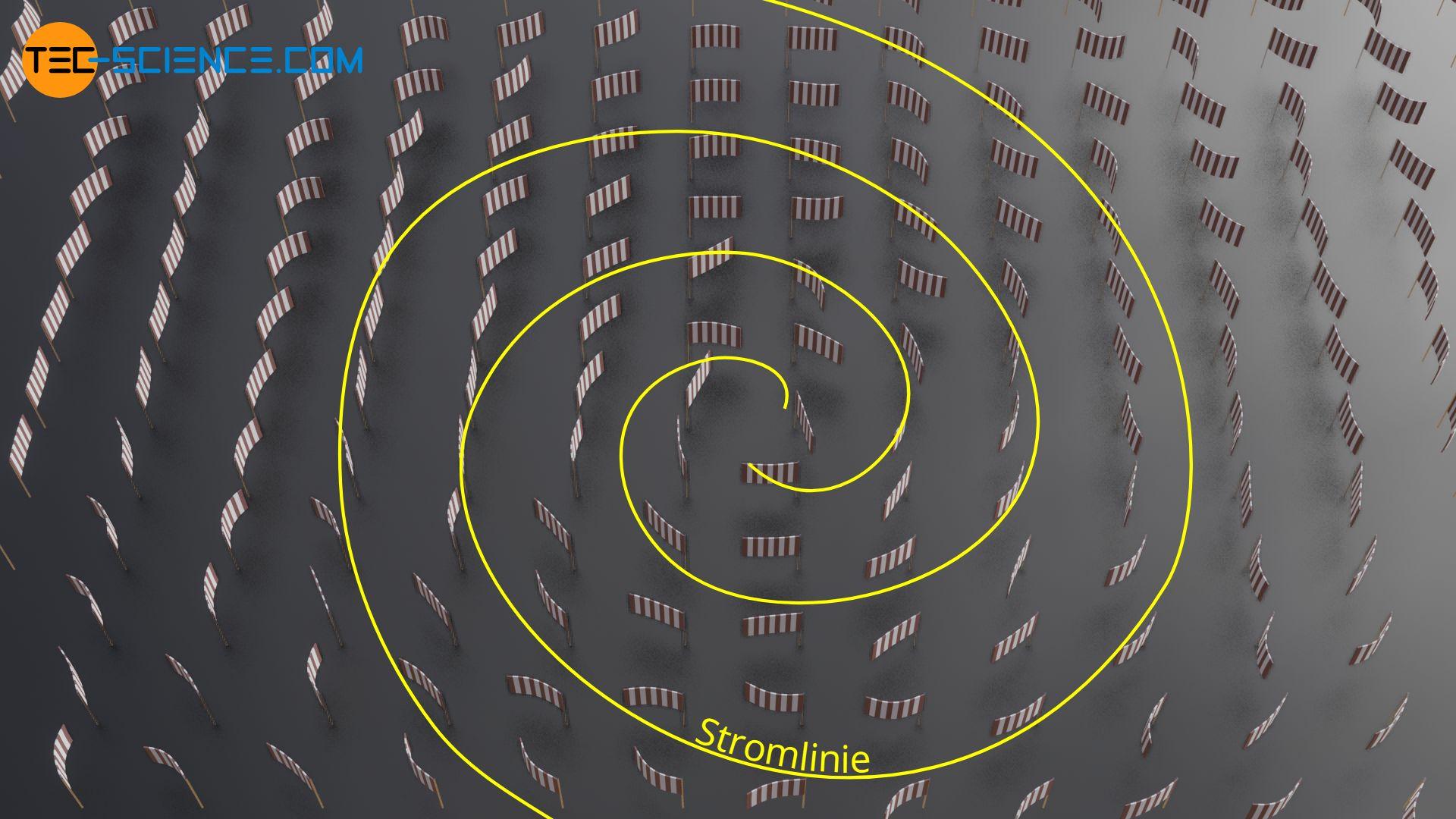 Stromlinien eines Luftwirbels durch Fahnen veranschaulicht