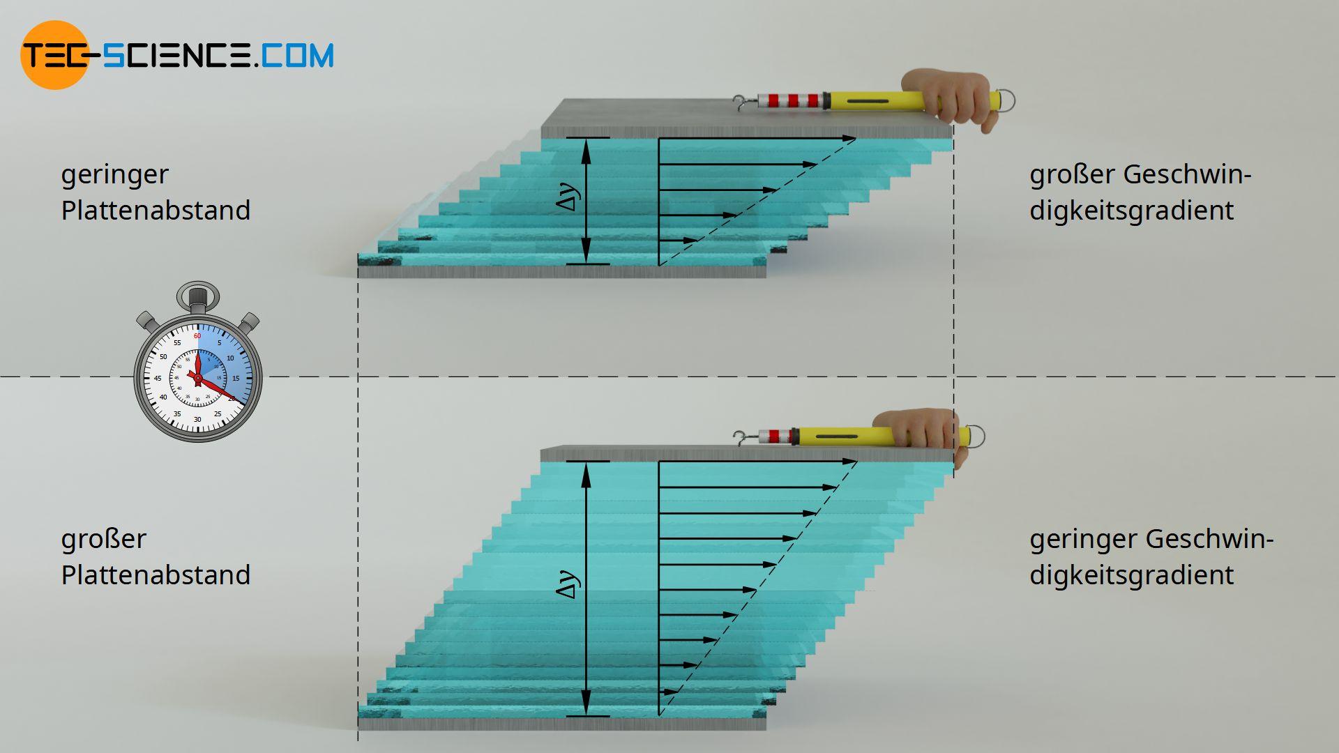 Einfluss des Plattenabstandes auf den Geschwindigkeitsgradienten