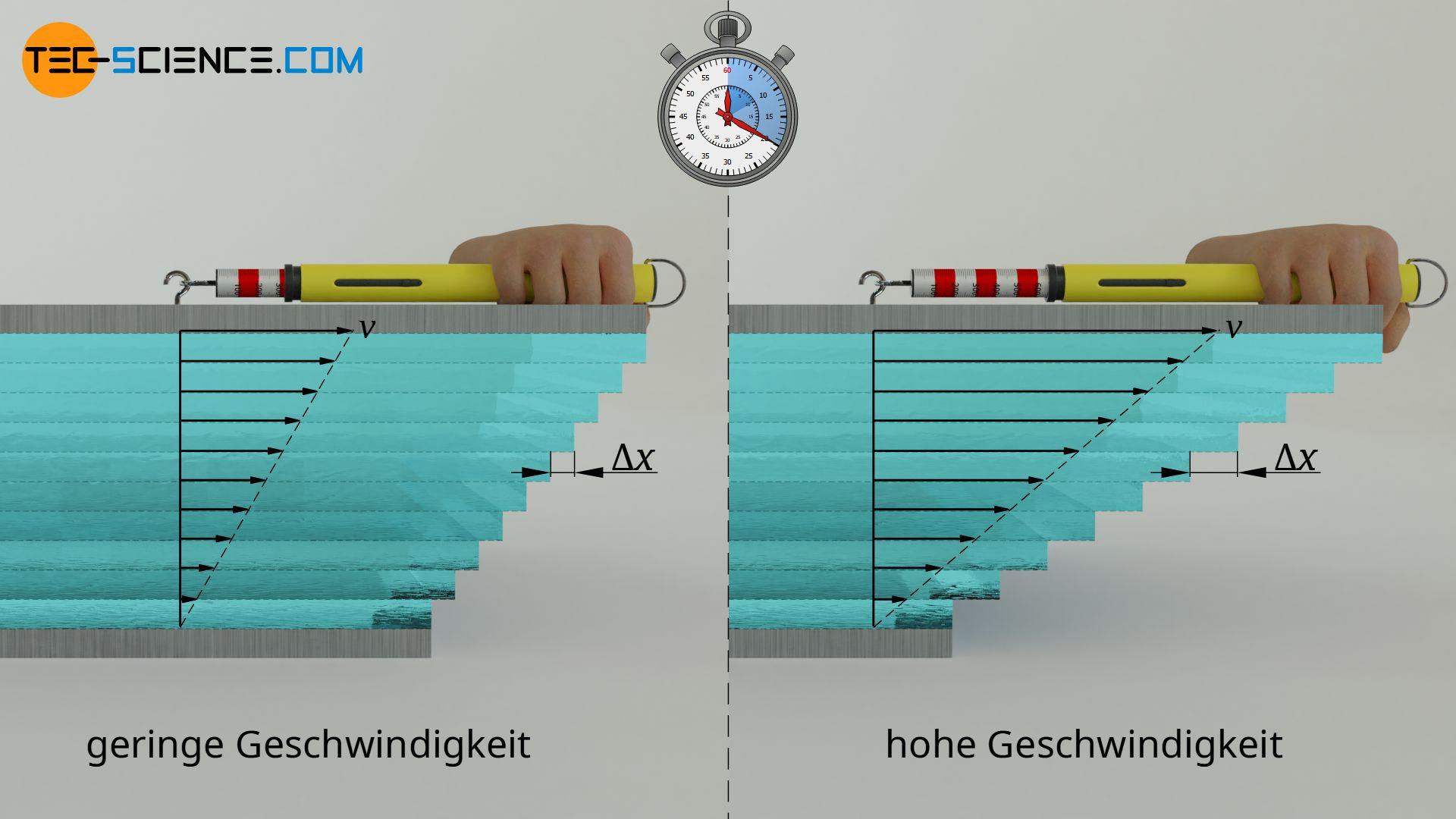 Einfluss der Geschwindigkeit auf die Verschiebung der einzelnen Fluidschichten