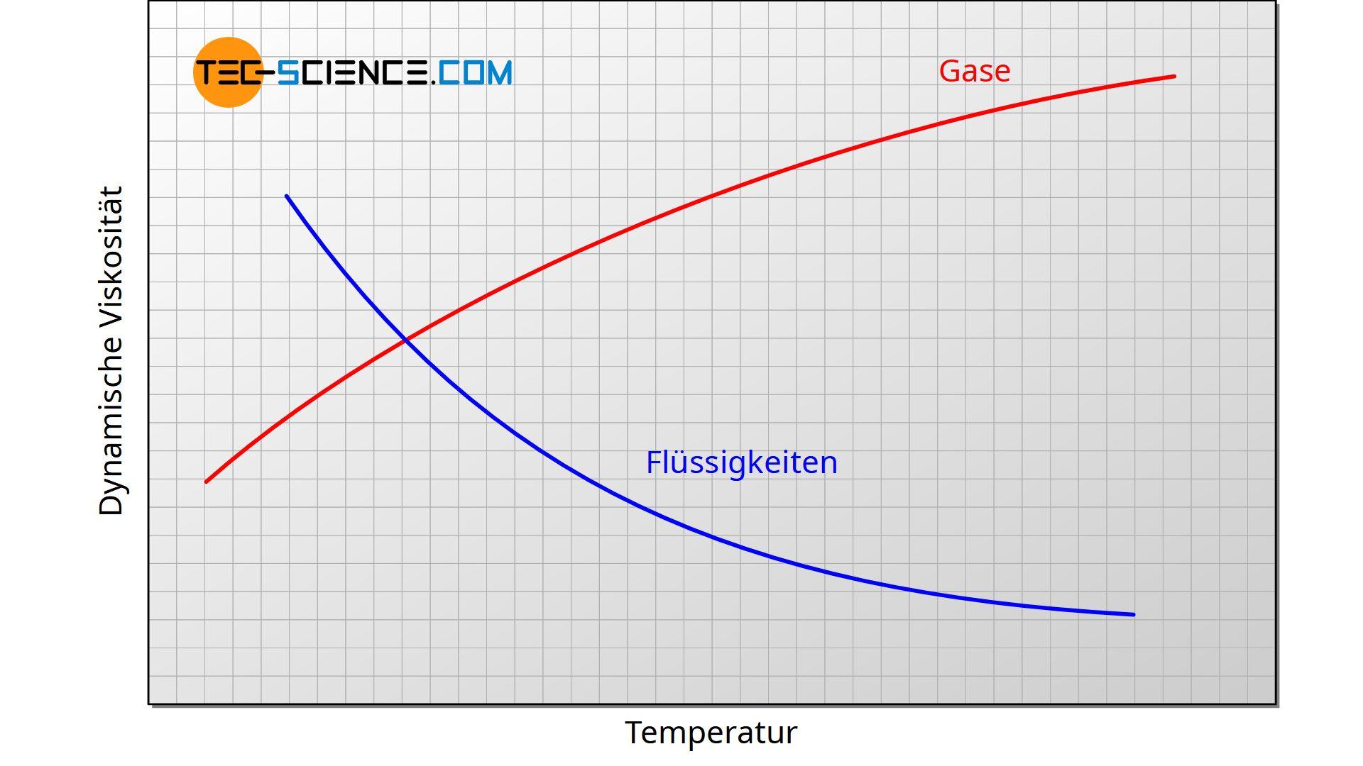 Dynamische Viskosität von Gasen und Flüssigkeiten in Abhängigkeit der Temperatur