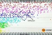 Impulsaustausch als Ursache der Viskosität von idealen Gasen