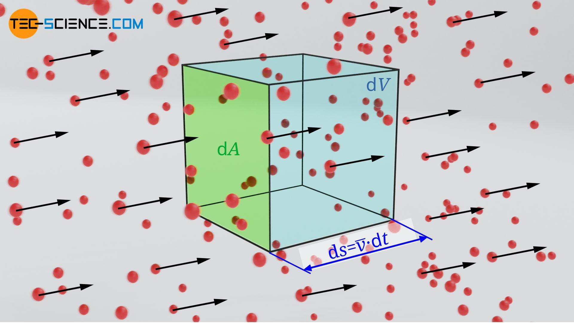 Teilchenstromdichte bei gerichteter Teilchenbewegung