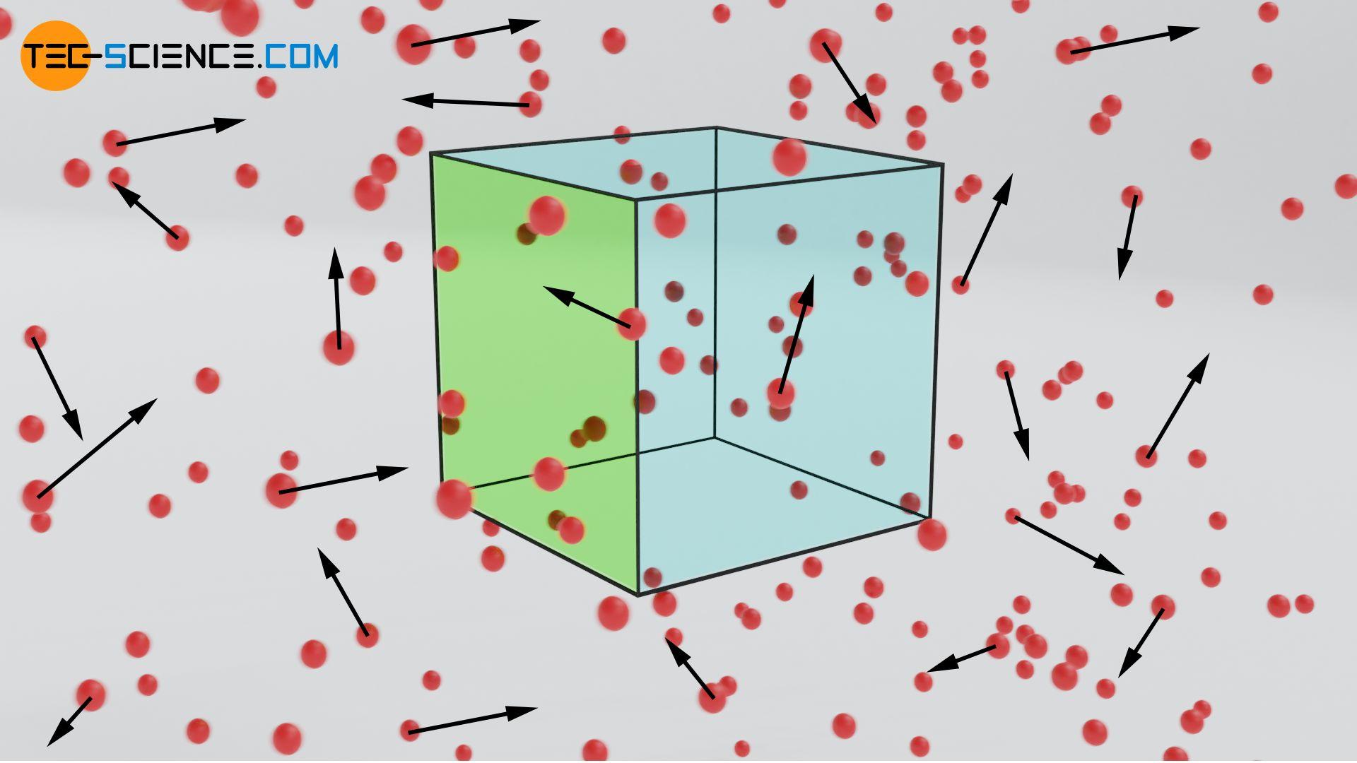Teilchenstromdichte bei ungeordneter Teilchenbewegung