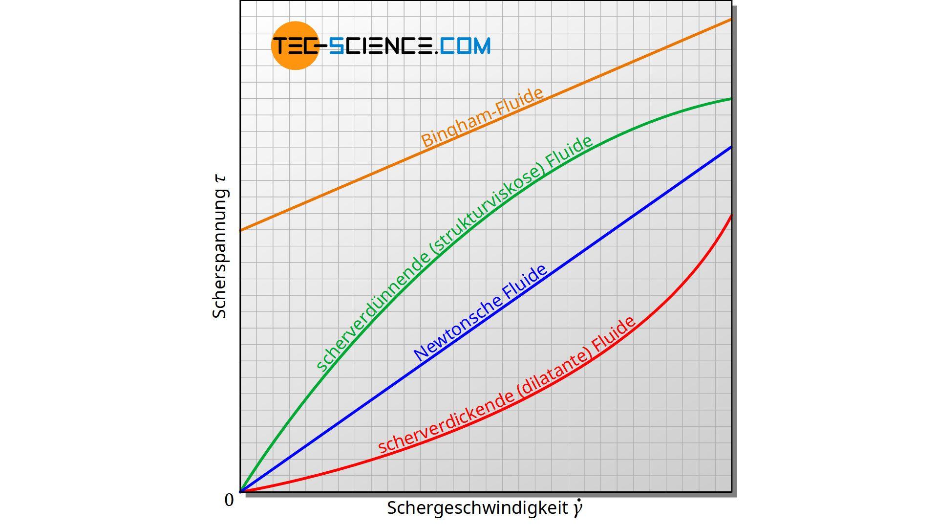 Scherspannung in Abhängigkeit der Schergeschwindigkeit für unterschiedliche Arten von Fluiden