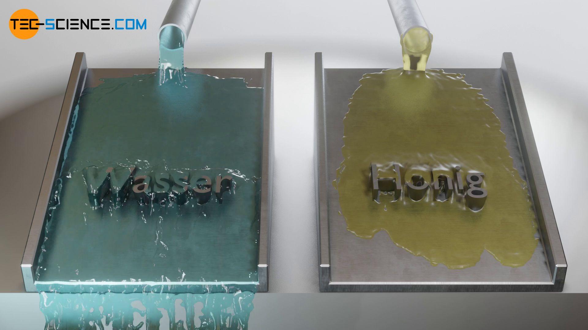 Fließverhalten von einem niedrigviskosen Fluid (z.B. Wasser) und einem hochviskosen Fluid (z.B. Honig)