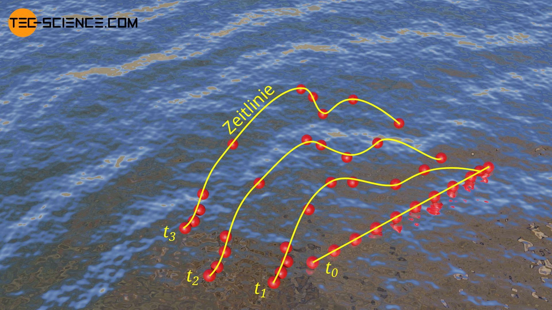 Zeitlinien veranschaulicht durch schwimmende Kugeln in Wasser