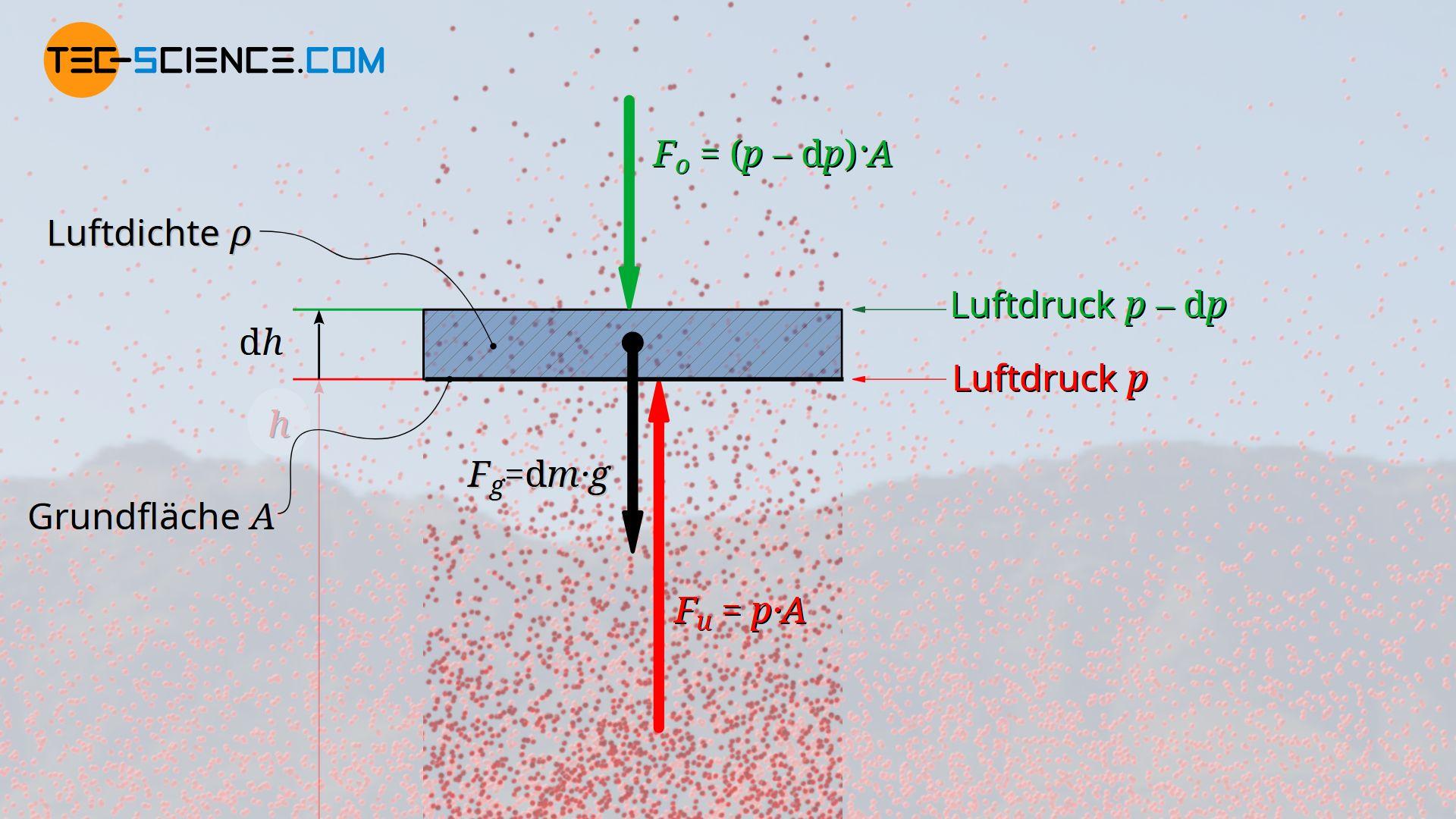 Kräftegleichgewicht an einer beliebigen Luftschicht, Herleitung