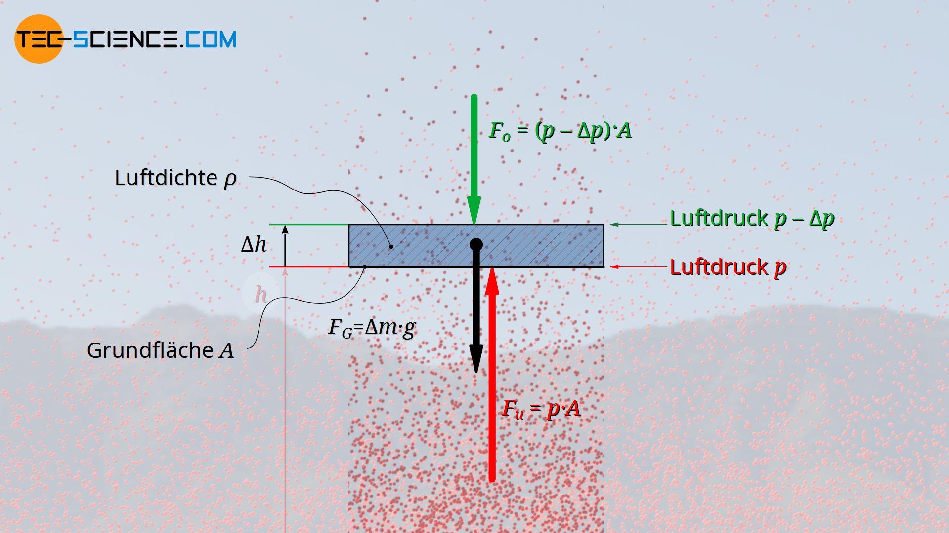Kräftegleichgewicht an einer beliebigen Luftschicht