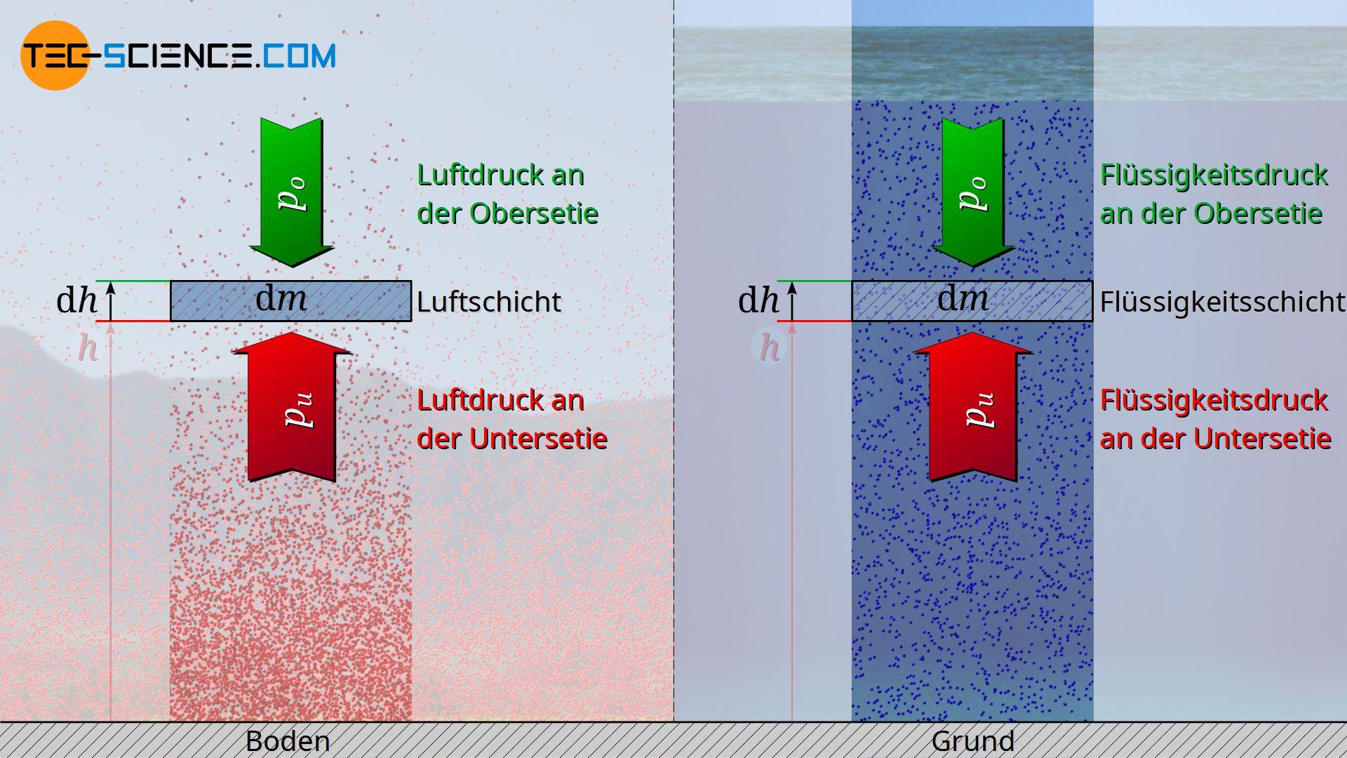 Herleitung der hydrostatischen Grundgleichung
