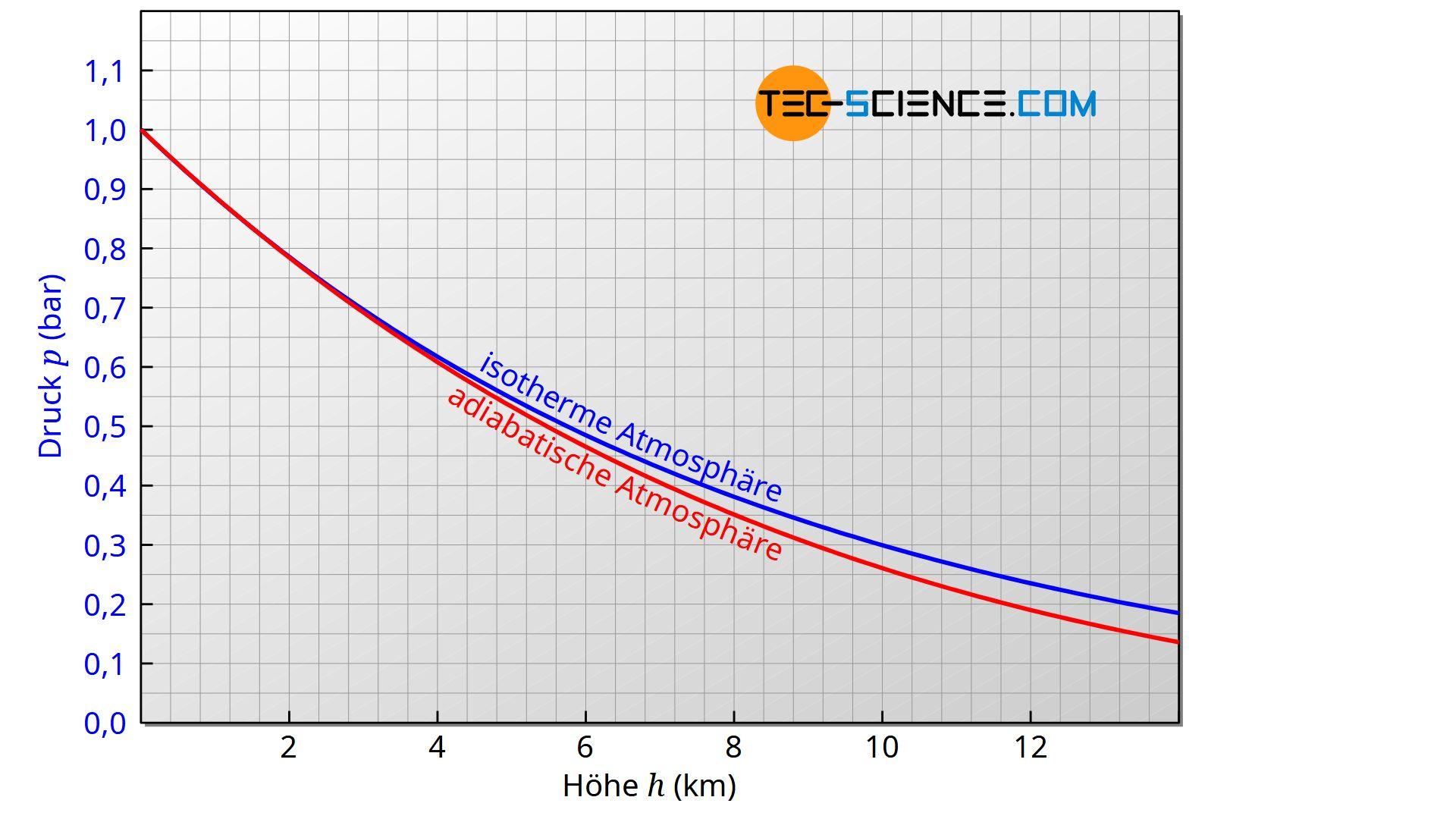 Vergleich der klassischen barometrischen Höhenformel (isotherme Atmosphäre) mit der erweiterten Höhenformel (adiabate Atmosphäre)