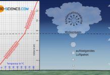 Trockenadiabatischer und feuchtadiabatischer Temperaturgradient