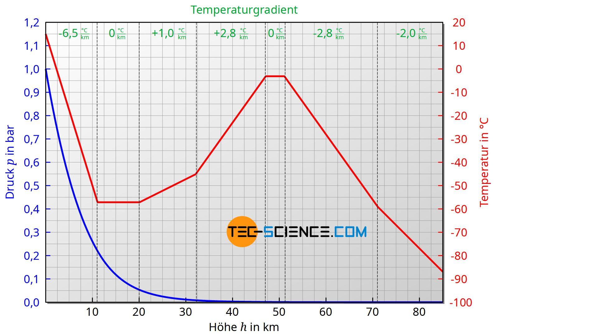 Temperatur- und Druckverlauf innerhalb der Standardatmosphäre
