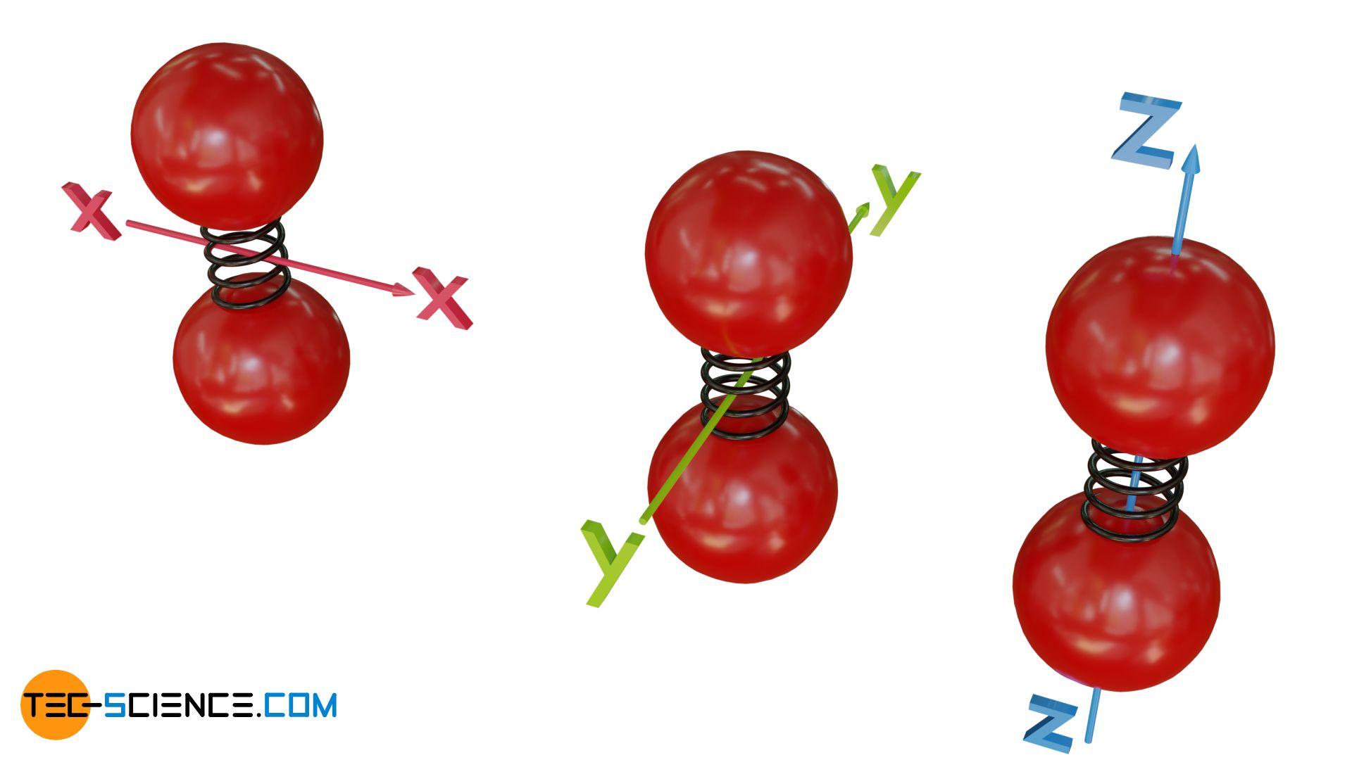 Freiheitsgrade eines zweiatomigen Moleküls
