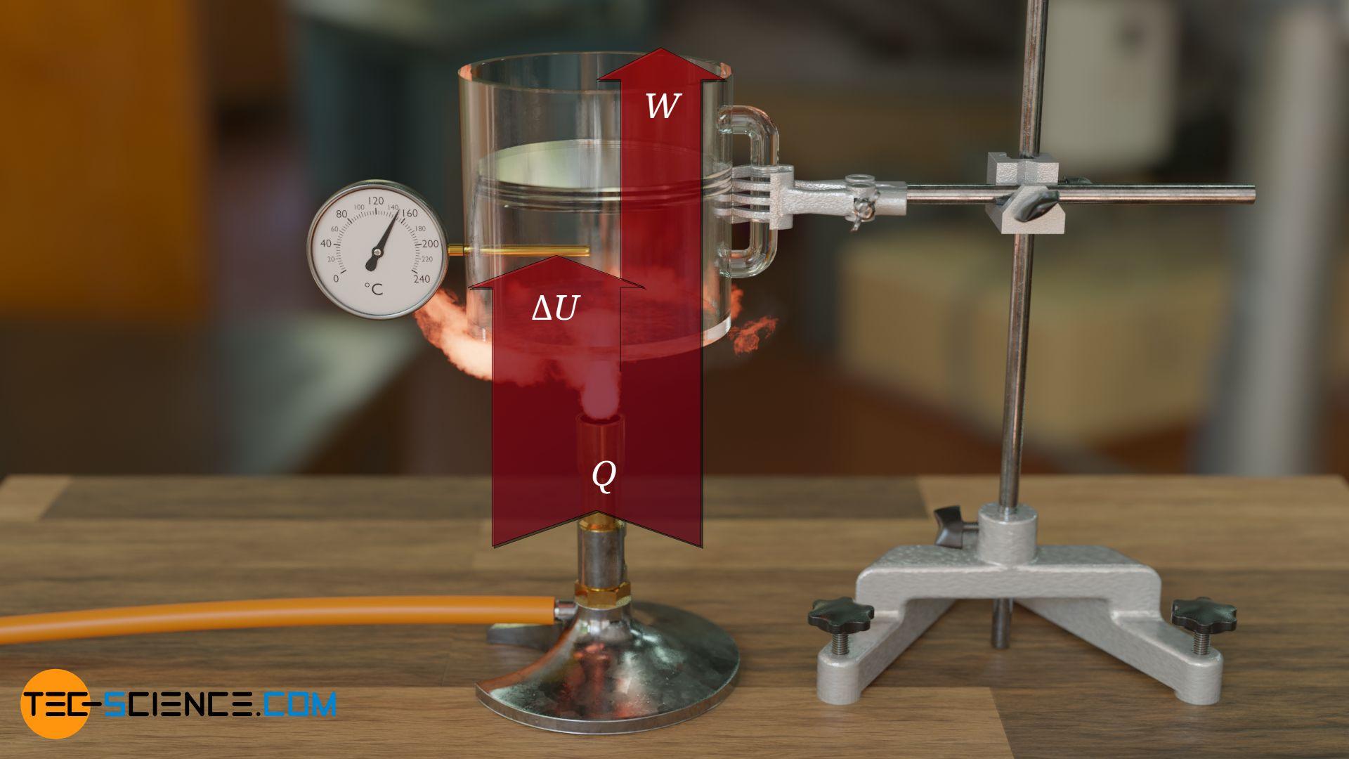 Energieflussdiagramm eines isobaren Prozesses