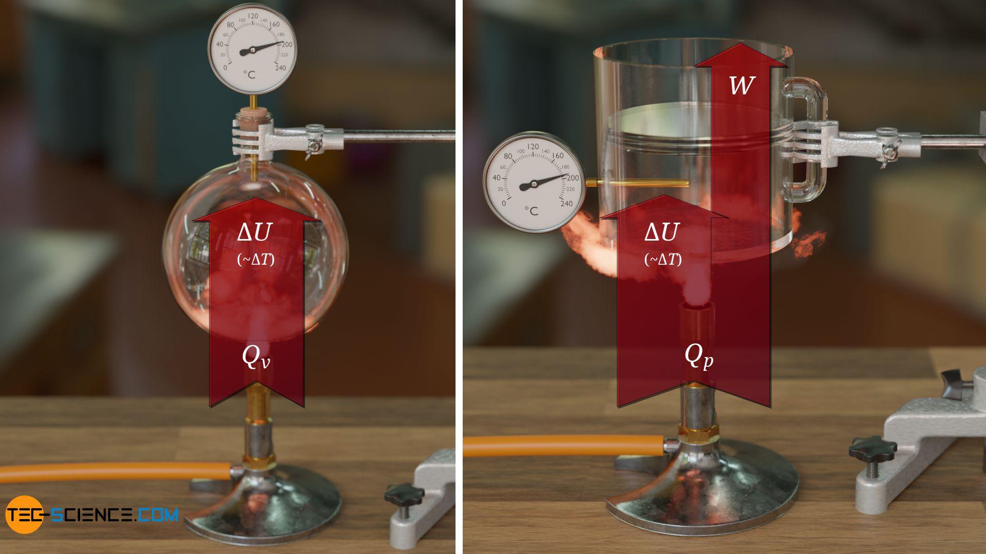 Energieflussdiagramm des isochoren und isobaren Prozesses im Vergleich