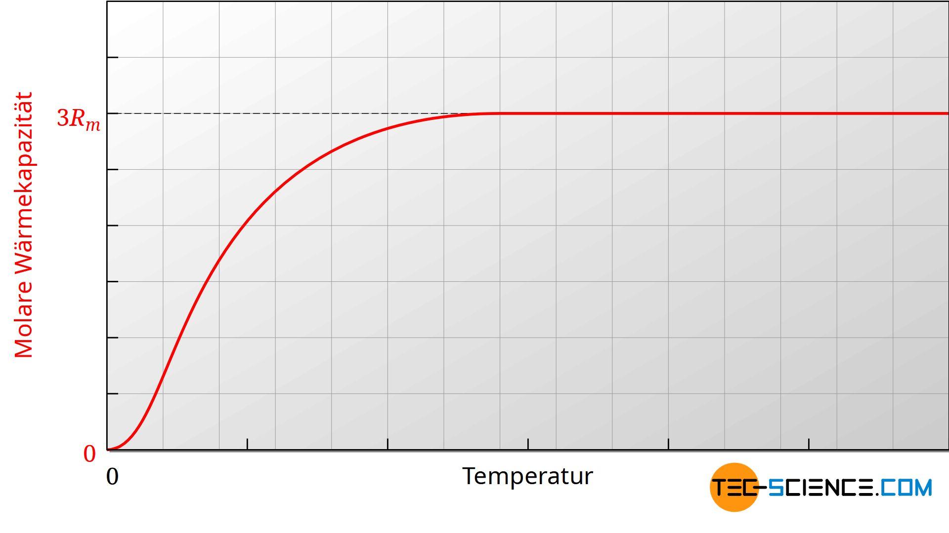 Temperaturabhängigkeit der molaren Wärmekapazität von Feststoffen (schematisch)