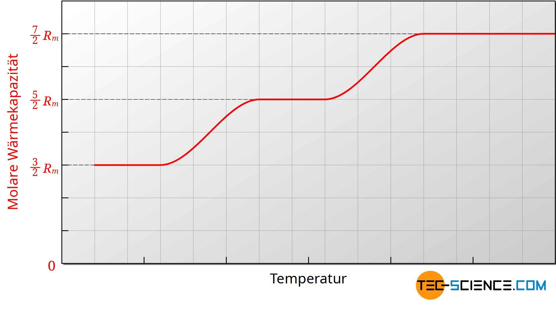 Temperaturabhängigkeit der molaren Wärmekapazität von Gasen (schematisch)