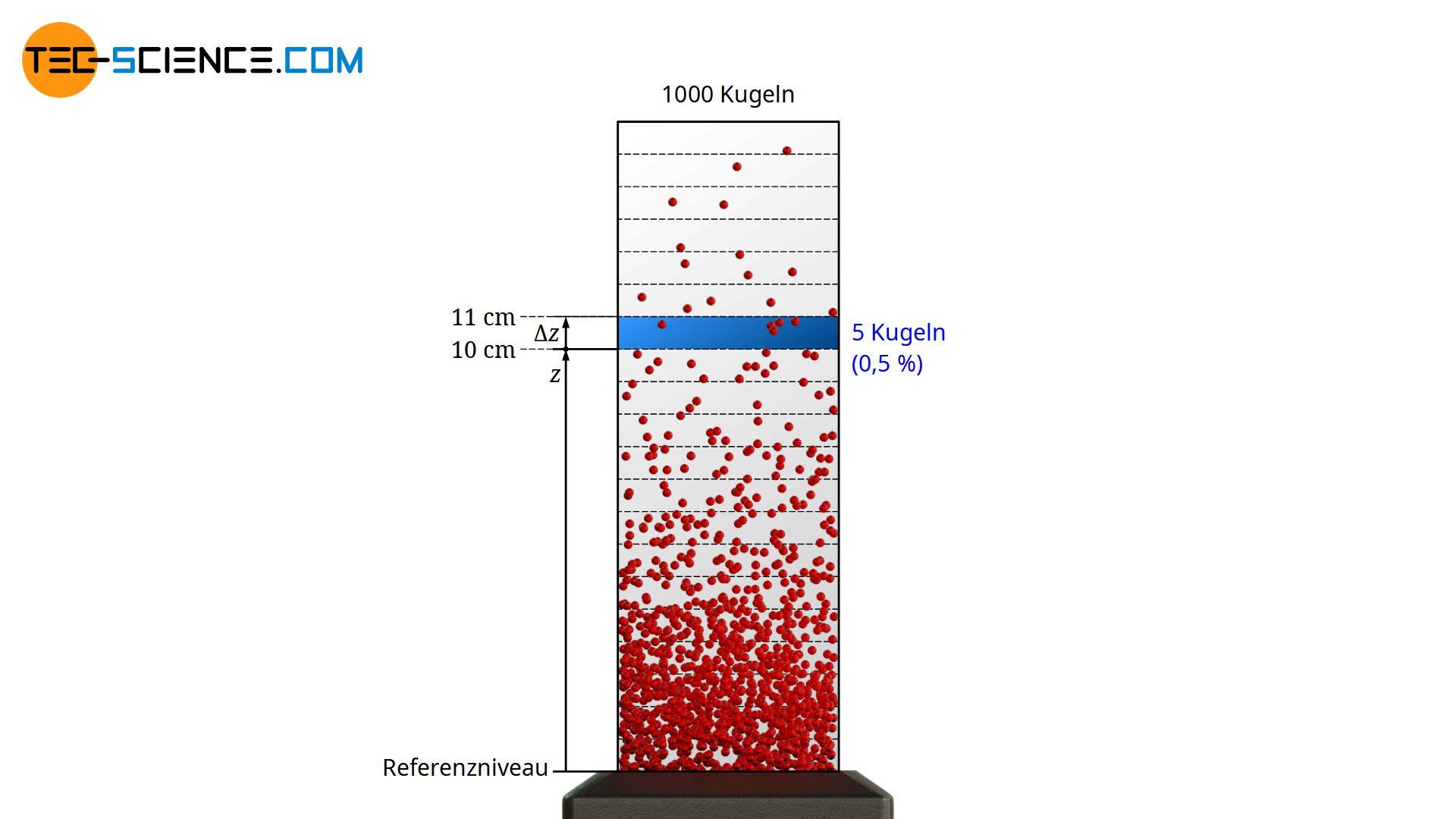 Verteilung der Kugeln in Abhängigkeit der Höhe